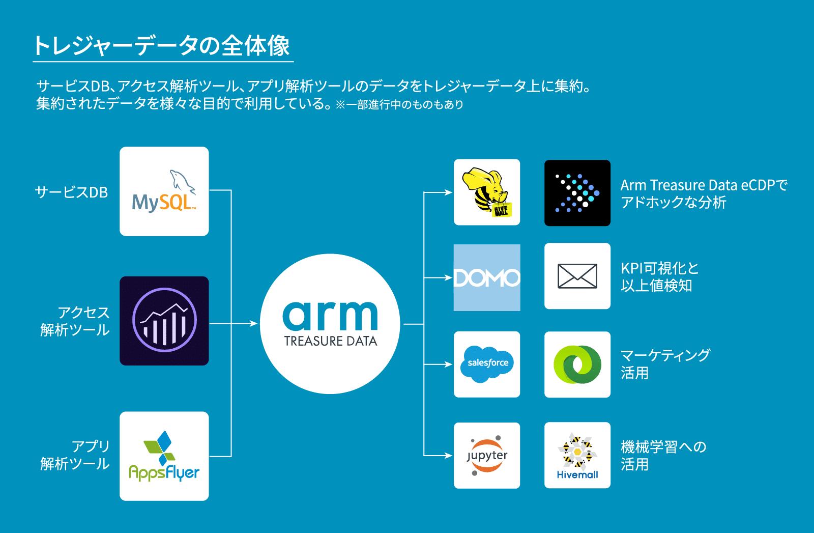 カカクコム×Treasure Data連携全体像