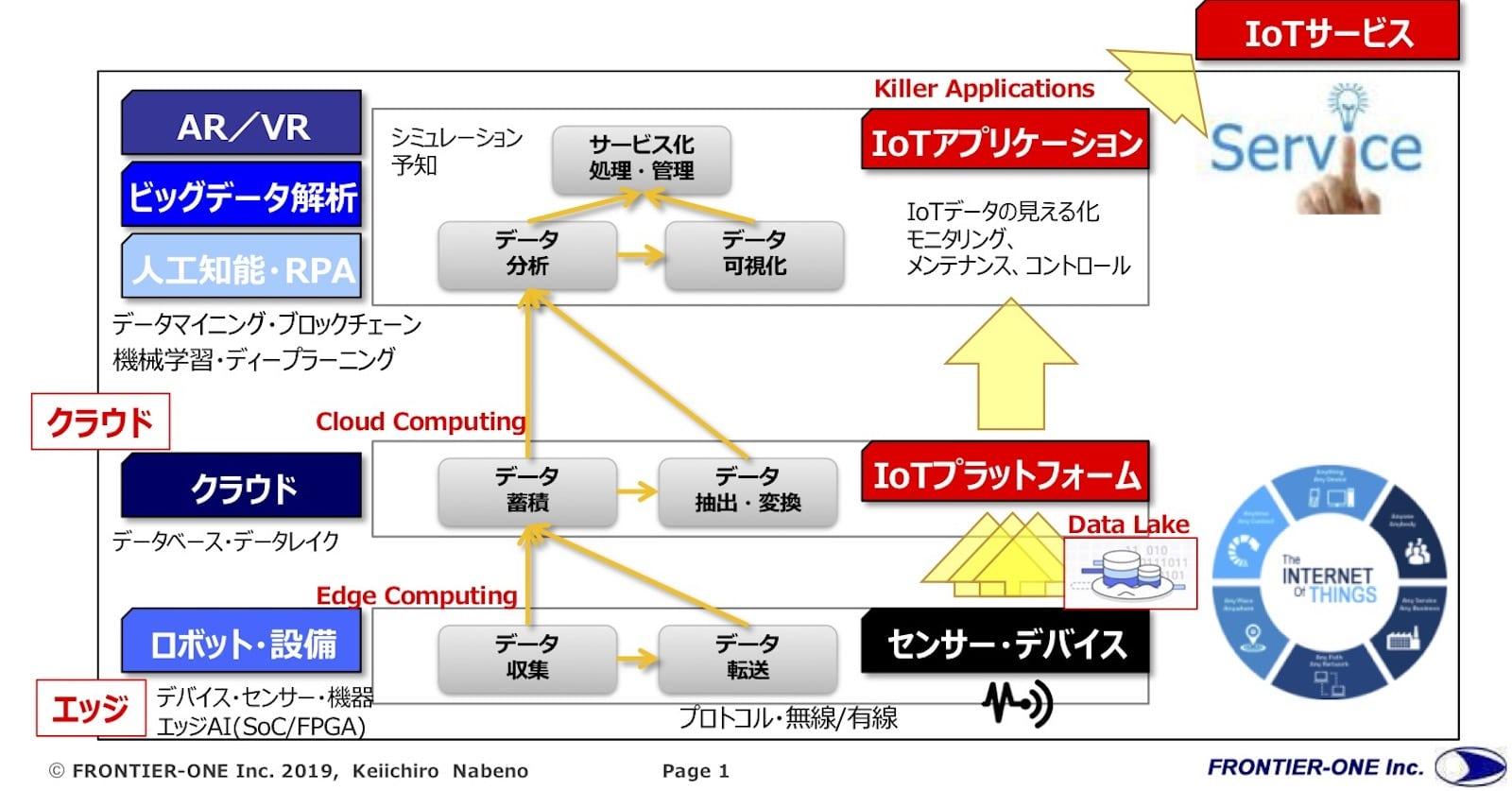 図1 IoTサービスの開発・提供