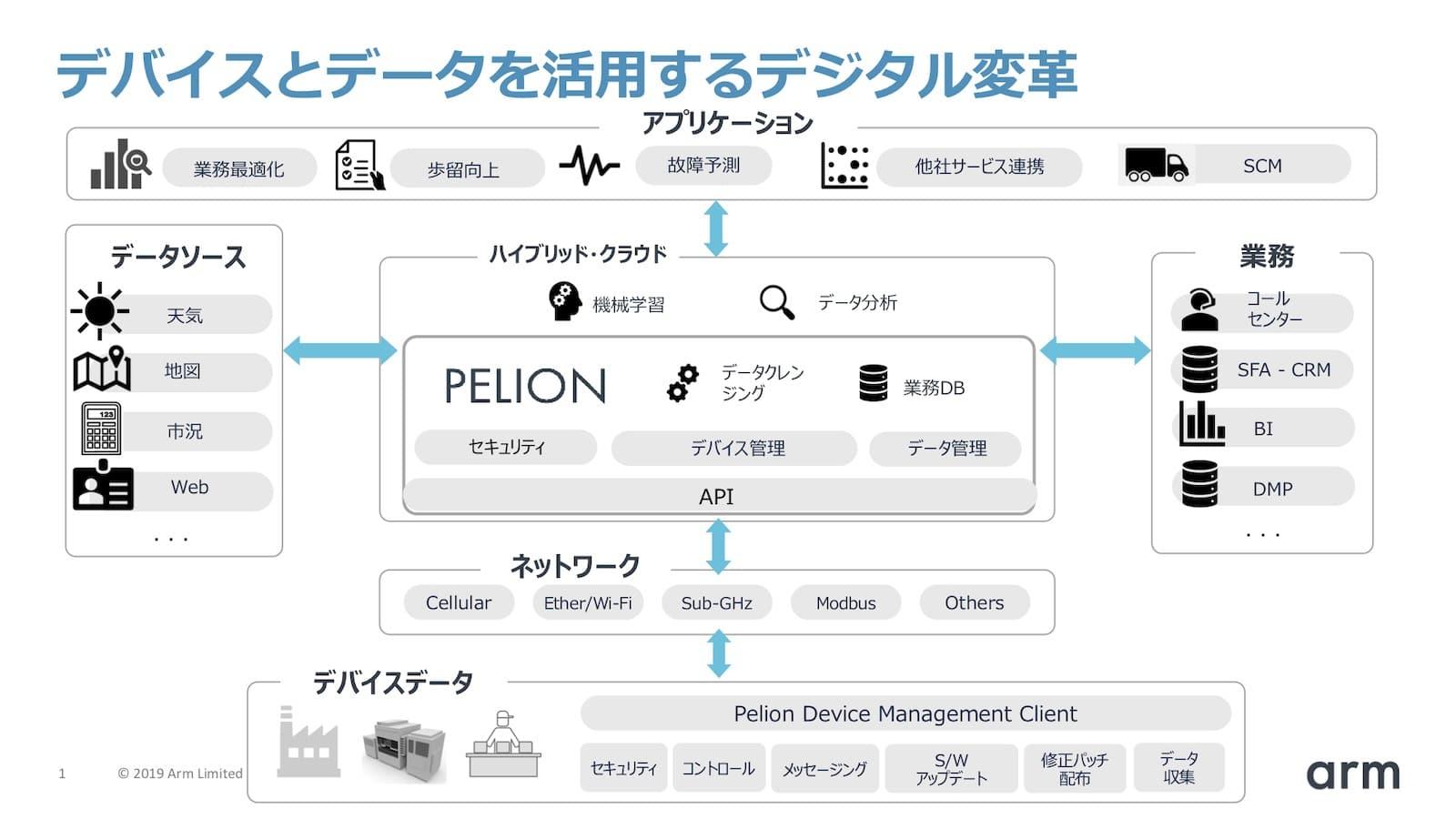 図4 IoTプラットフォームはデバイスデータを活用したデジタル変革の中核を担う(出典:アーム、トレジャーデータ)