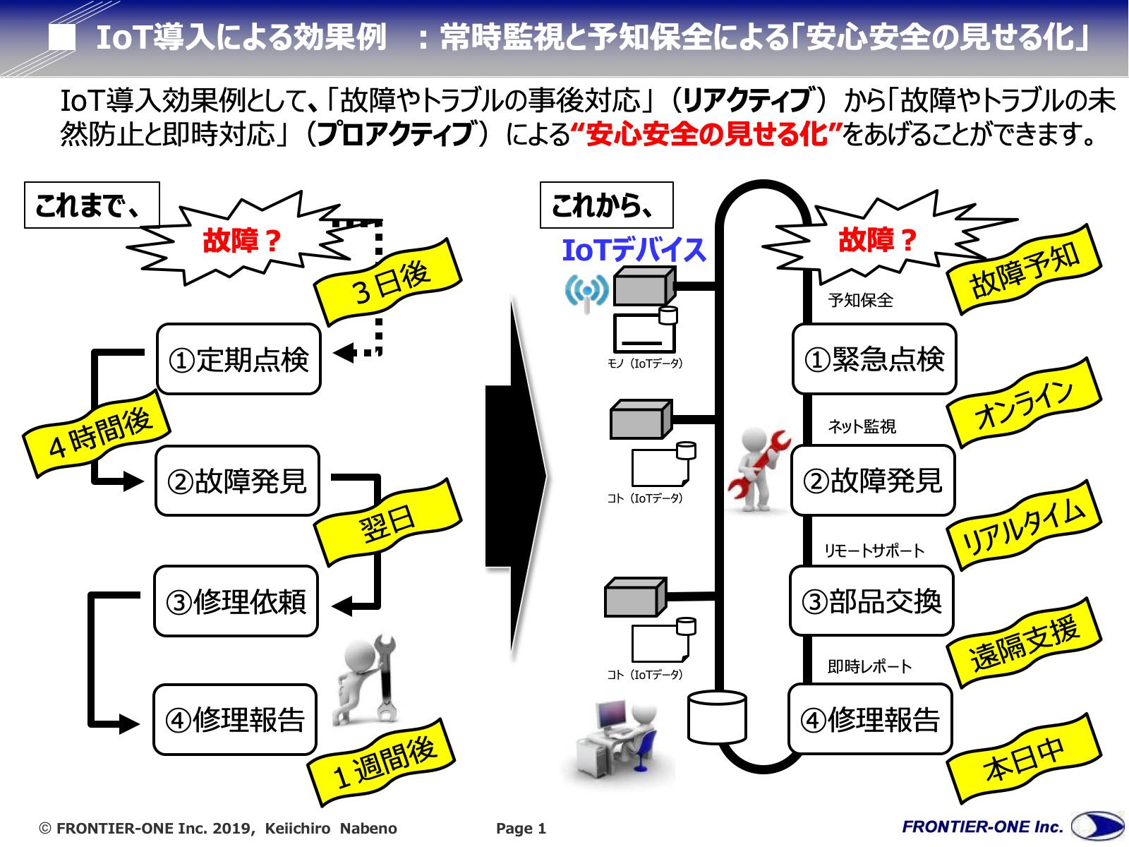 図1 IoT導入による効果の例
