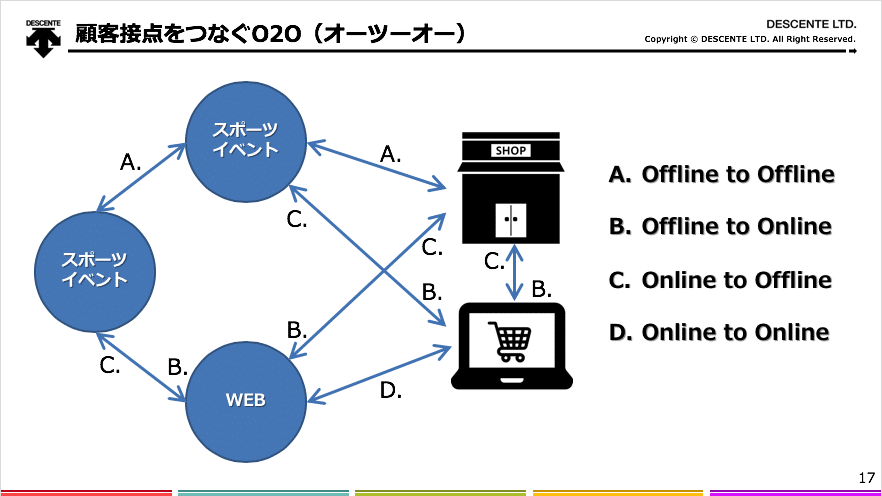 顧客接点をつなぐO2O(オーツーオー)説明図