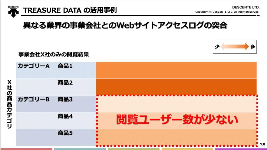 TREASURE DATAの活用事例|異なる業界の事業会社とのWebサイトアクセスログの突合説明図