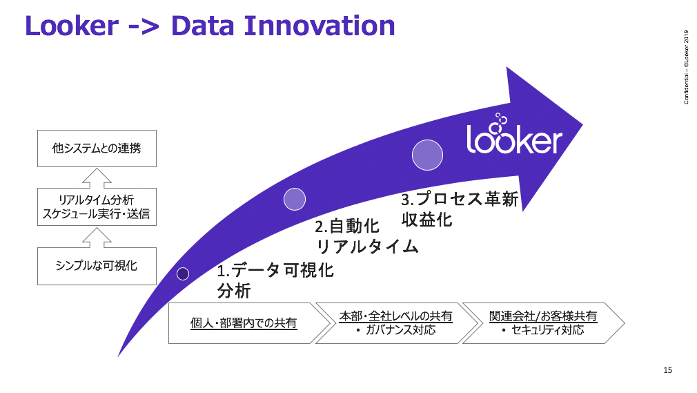 Looker -> Data Innovation説明図