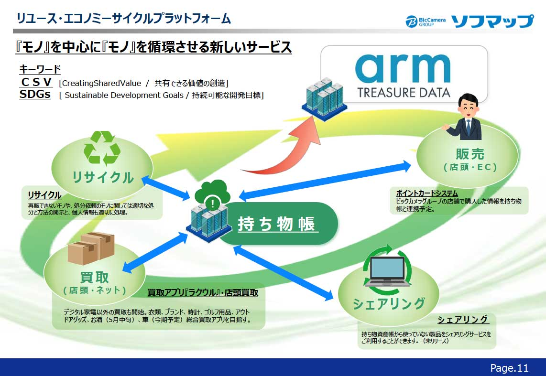 リユース・エコノミーサイクルプラットフォーム|『モノ』を中心に『モノ』を循環させる新しいサービス