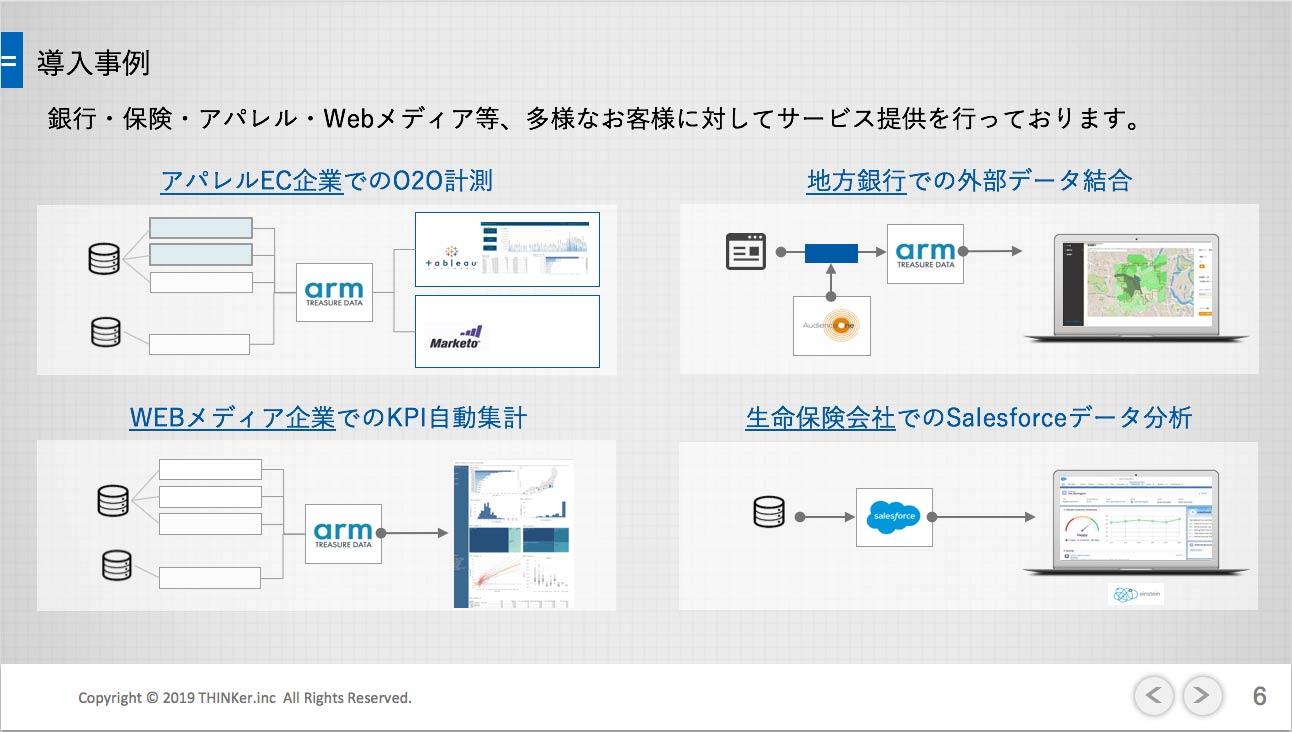 導入事例説明図:銀行・保険・アパレル・Webメディア等、多様なお客様に対してサービス提供を行なっております。 1. アパレルEC企業での020計測。 2. 地方銀行での外部データ結合。 3. Webメディア企業でのKPI自動集計 4. 生命保険会社でのSalesforceデータ分析。