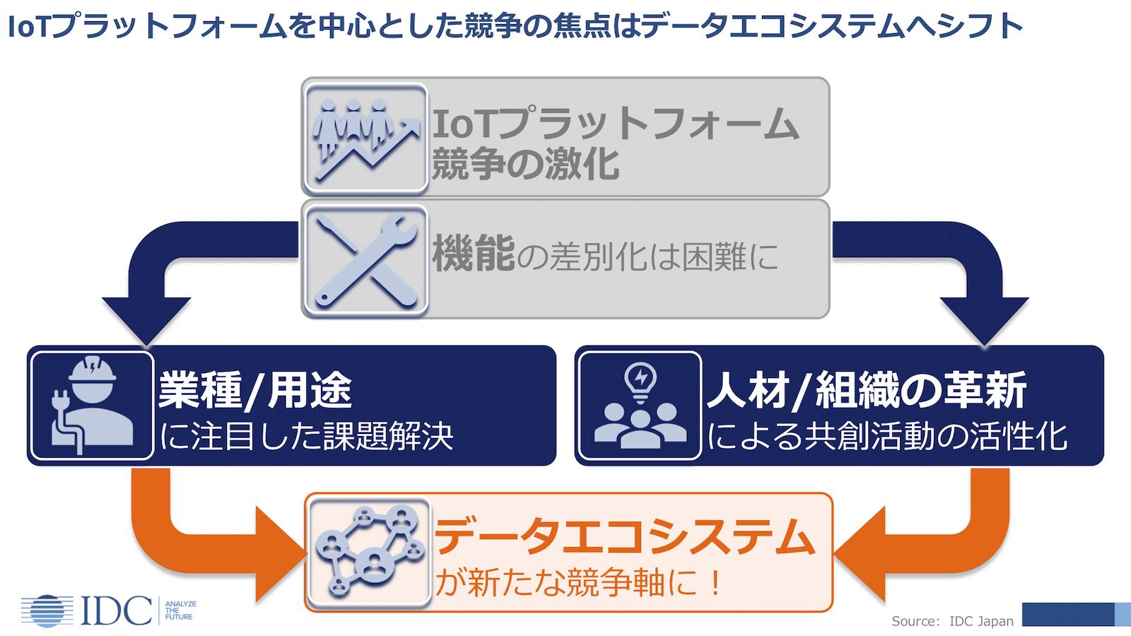 IoT市場の競争軸は、プラットフォームからデータエコシステムへとシフトしていく(出典:IDC Japan)