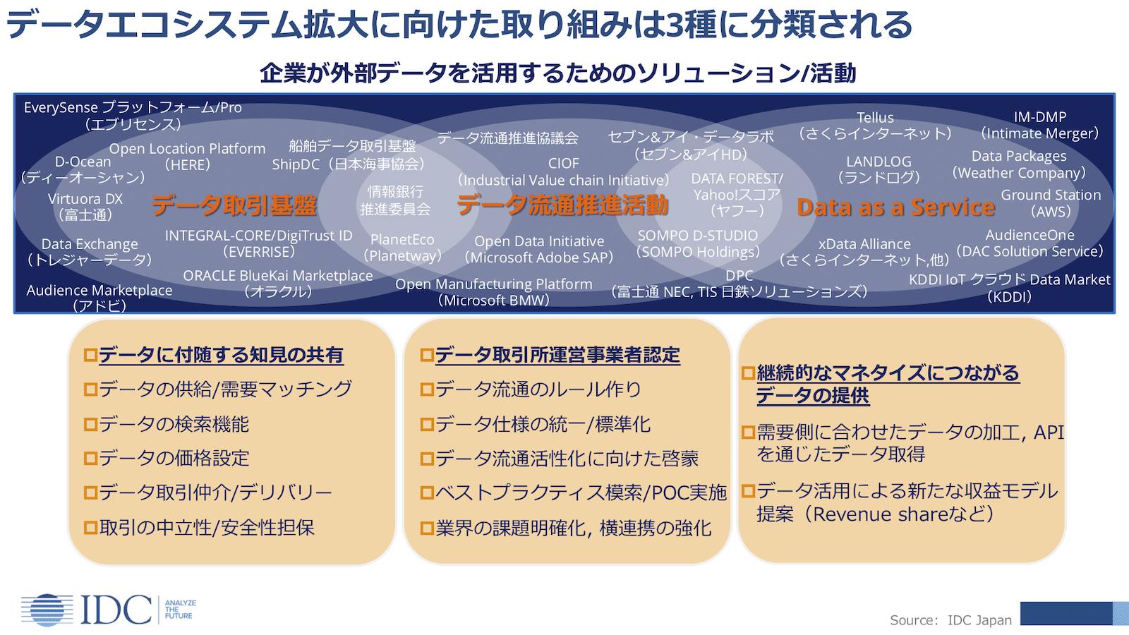 企業が外部のデータ(2nd/3rdパーティデータ)を活用するためのソリューションや枠組みの概要。IDC Japanでは、これらを3種に分類している(出典:IDC Japan)