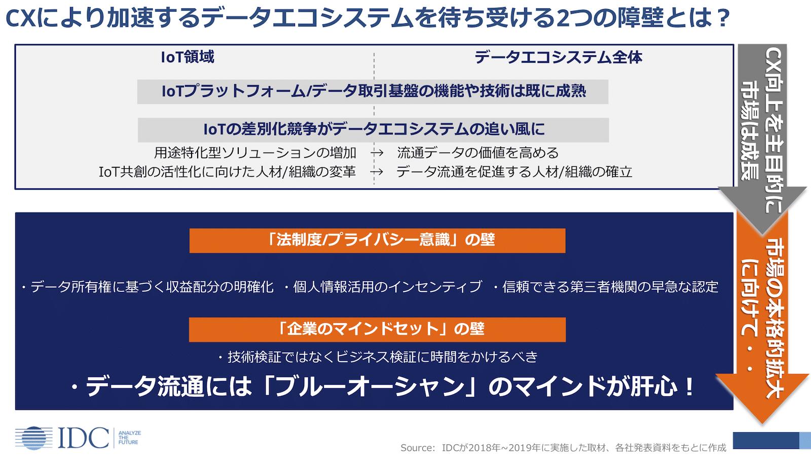 IoTデータエコシステムの拡大を阻む可能性がある障壁(出典:IDC Japan)