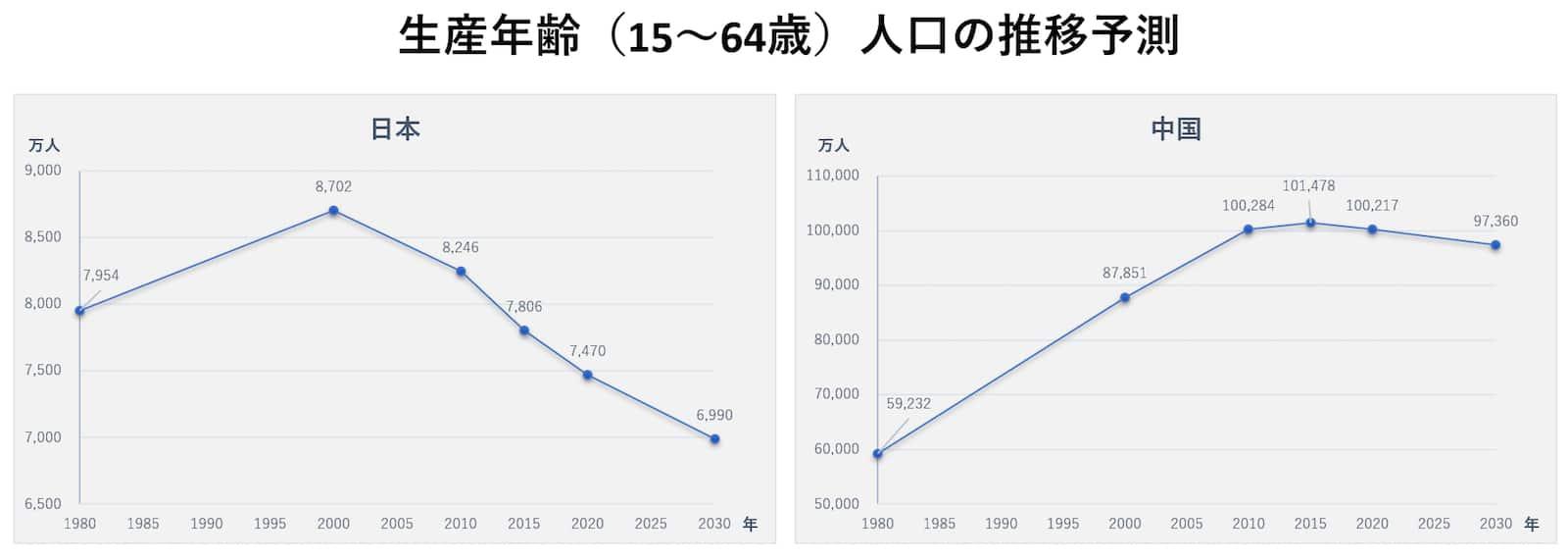 生産年齢(15〜64歳)人口の推移予測(左:日本、右:中国)