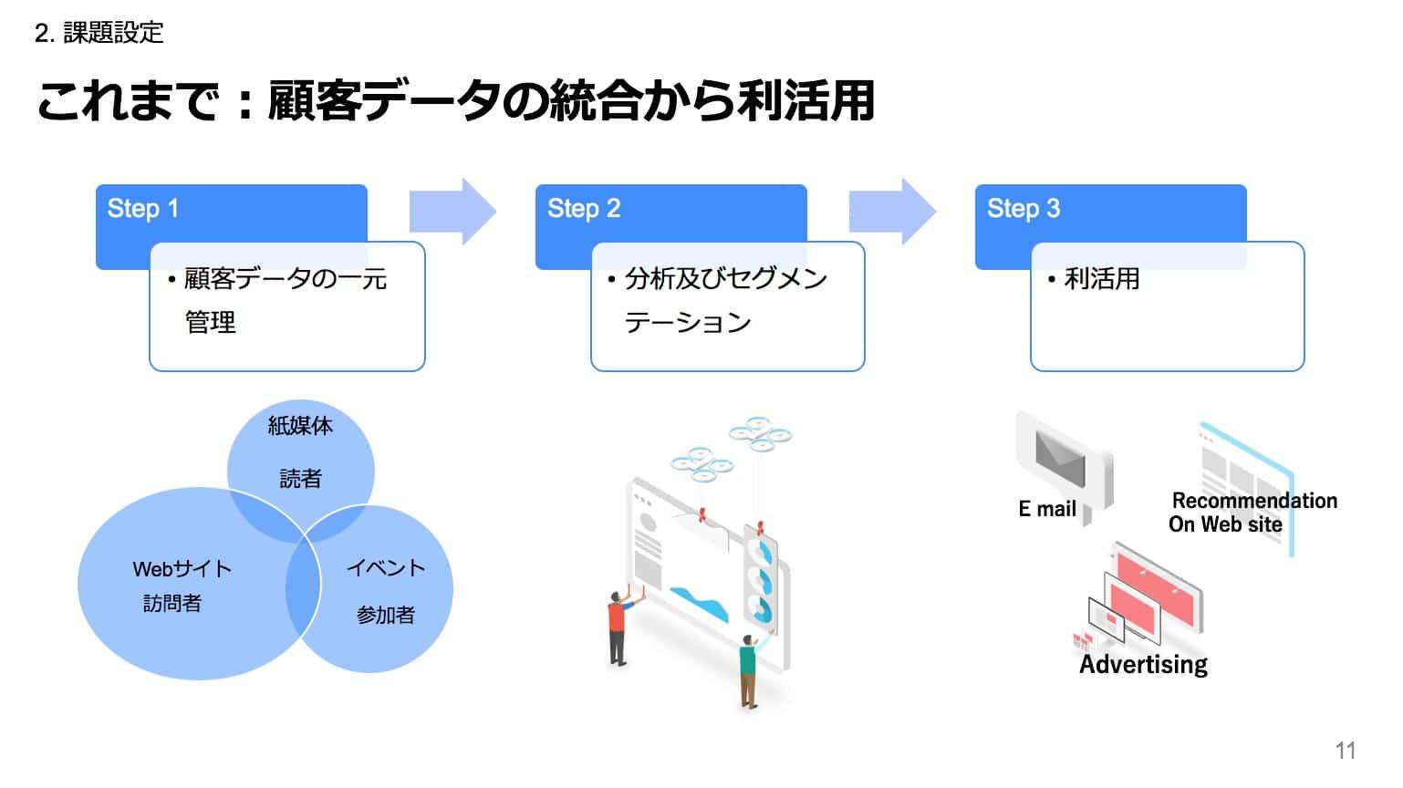 これまで:顧客データの統合から利活用説明図  Step1 顧客データの一元管理  Step2 分析及びセグメンテーション  Step3 利活用