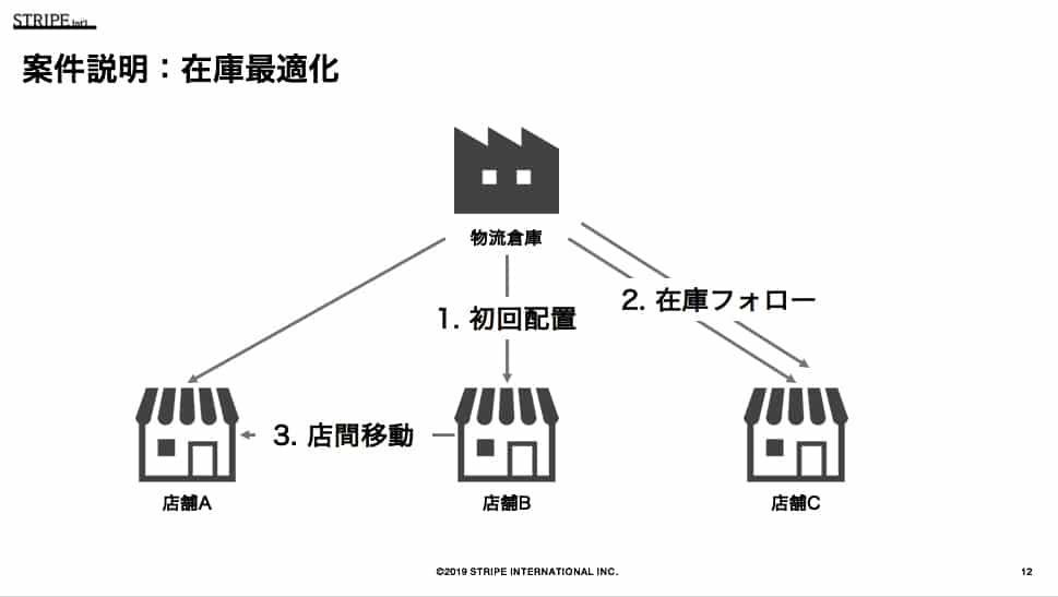 案件説明図:在庫最適化 1. 初回配置 2. 在庫フォロー 3. 店間移動