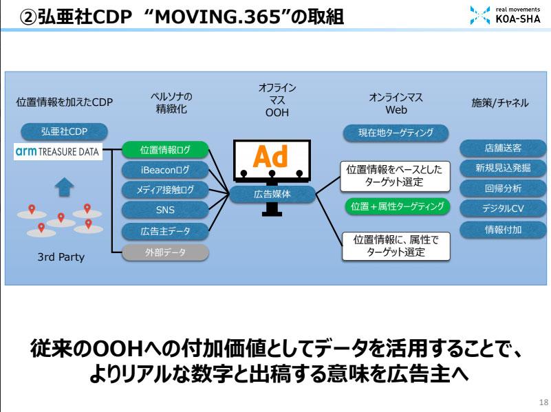 """弘亜社CDP """"MOVING.365""""の取組説明図: 従来のOOHへの付加勝ちとしてデータを活用することで、よりリアルな数字と出稿する意味を広告主へ"""