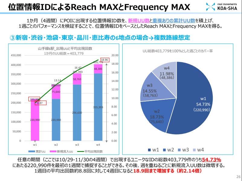 位置情報IDによるReach MAXとFrequency MAX説明図| 1ヶ月(4週間)にPOIに出現する位置情報ID数を、新規UU数と重複ありの累計UU数を積上げ、1週ごとのパフォーマンスを検証することで、位置情報IDをベースとしたReach MAXとFrequency MAXを得る。