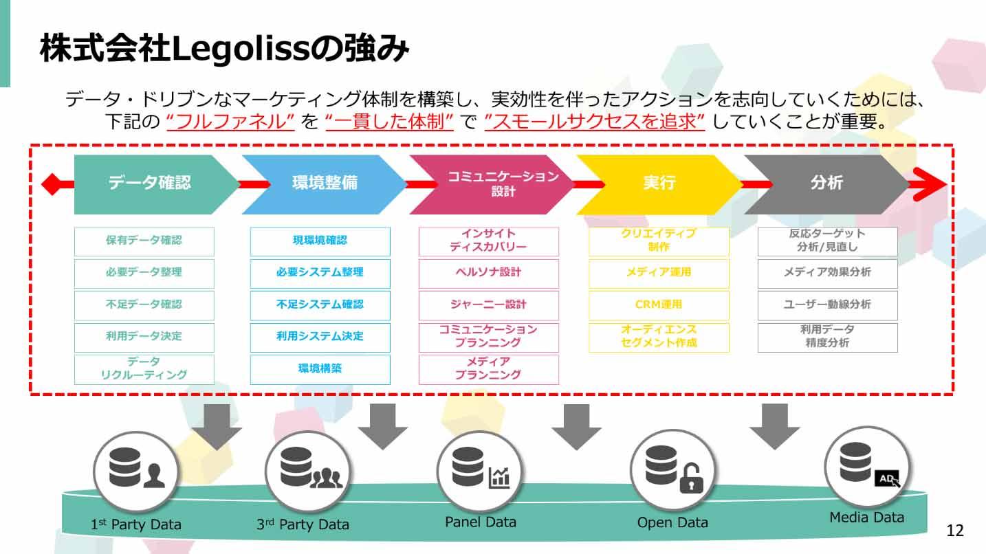 """株式会社Legolissの強み説明図: データ・ドリブンなマーケティング体制を構築し、実効性を伴ったアクションを志向していくためには、下記の""""フルファネル"""" """"一貫した体制""""で""""スモールサクセスを追求""""していくことが重要。"""
