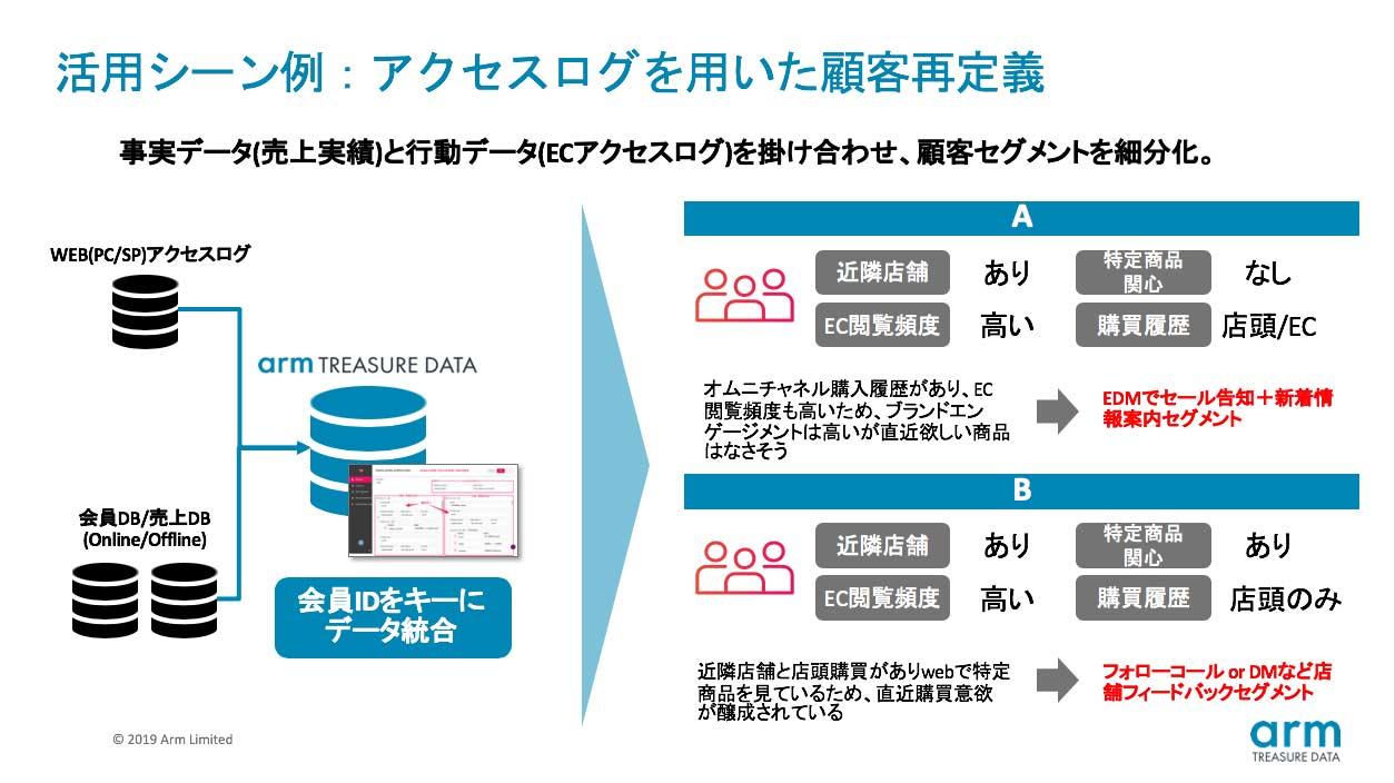 活用シーン例:アクセスログを用いた顧客再定義説明図 事実データ(売上実績)と行動データ(ECアクセスログ)を掛け合わせ、顧客セグメントを細分化。