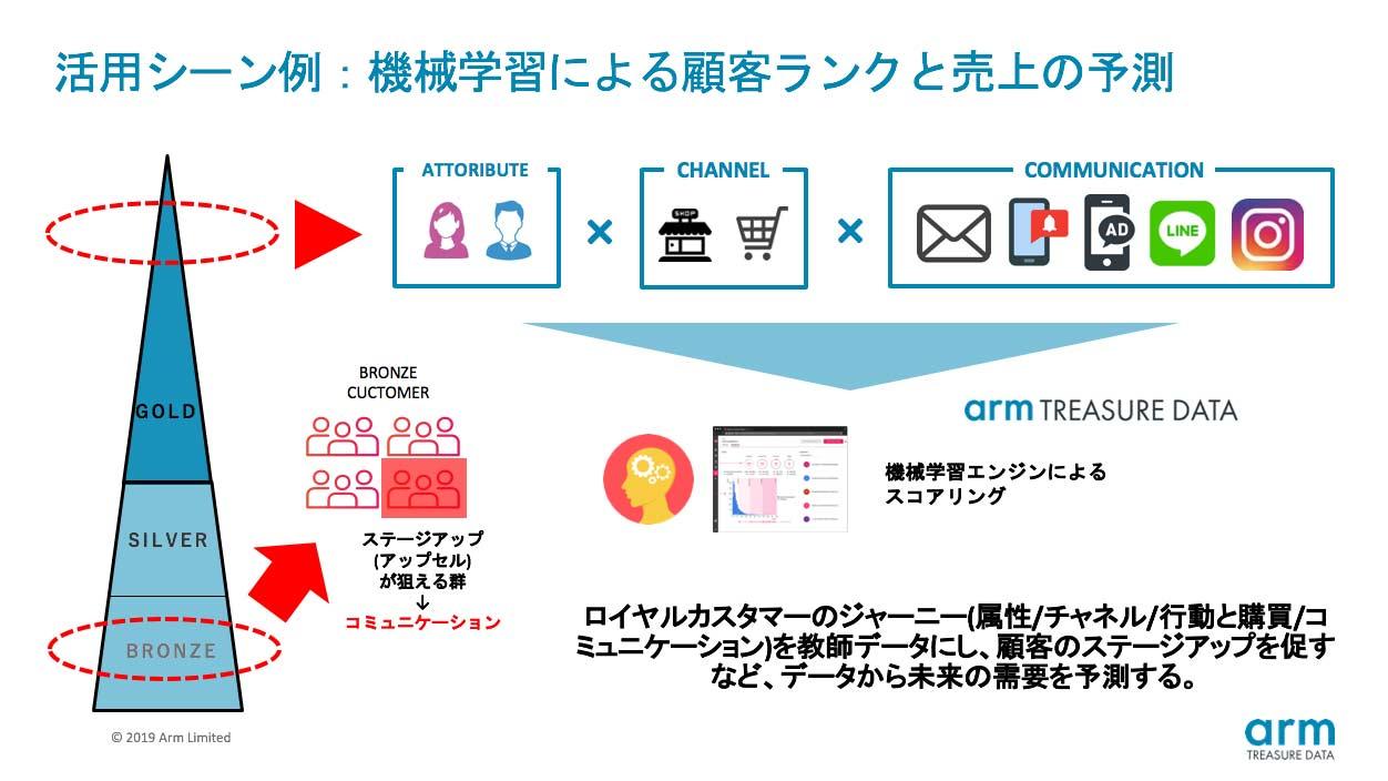 活用シーン例:機械学習による顧客ランクと売上の予測説明図 ロイヤルカスタマーのジャーニー(属性/チャネル/行動と購買/コミュニケーション)を教師データにし、顧客のステージアップを促すなど、データから未来の需要を予測する。