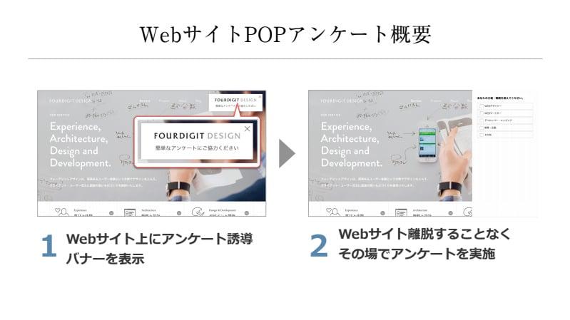 WebサイトPOPアンケート概要:1 Webサイト上にアンケート誘導バナーを表示 2 Webサイト離脱することなくその場でアンケートを実施