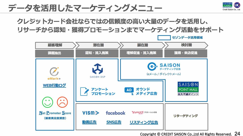 データを活用したマーケティングメニュー:クレジット角会社ならではの信頼度の高い大量のデータを活用し、リサーチから認知・獲得プロモーションまでマーケティング活動をサポート
