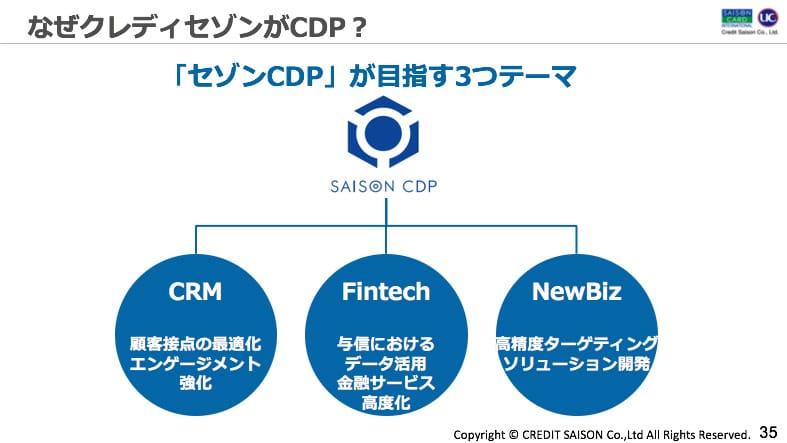 セゾンCDPが目指す3つのテーマ:1. CRM 顧客接点の最適化・エンゲージメント強化 2. Fintech 与信におけるテータ活用・金融サービス高度化 3. NewBiz 高精度ターゲティング・ソリューション開発