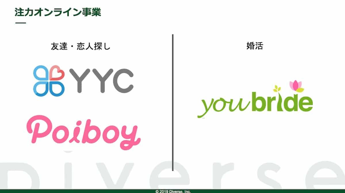 資料:Diverseの注力オンライン事業|YYC、Poiboy、youbride