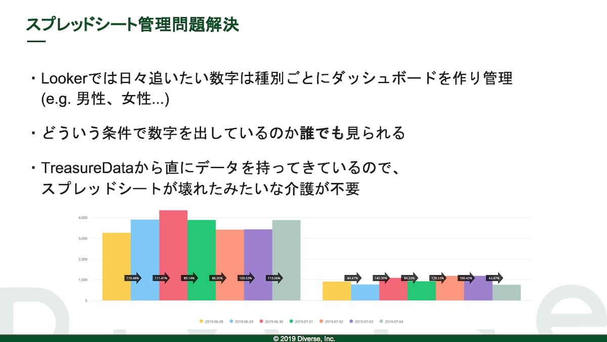 資料:スプレッドシート管理問題解決
