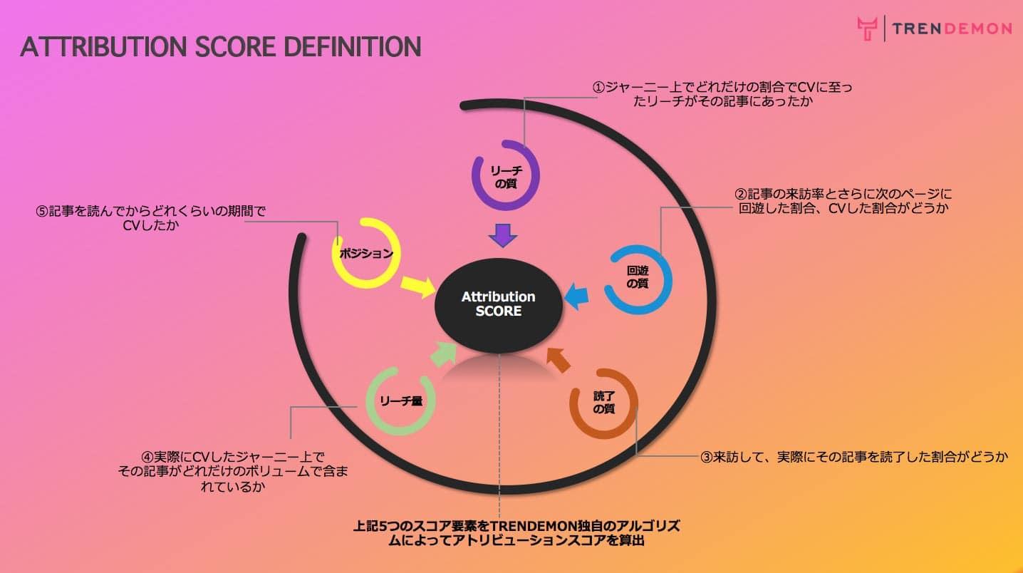 ATTRIBUTION SCOE DEFINITION図:  1.リーチの質 2.回遊の質 3.読了の質 4.リーチ量 5.ポジション 上記5つのスコア要素をTRENDEMON独自のアルゴリズムによってアトリビューションスコアを算出
