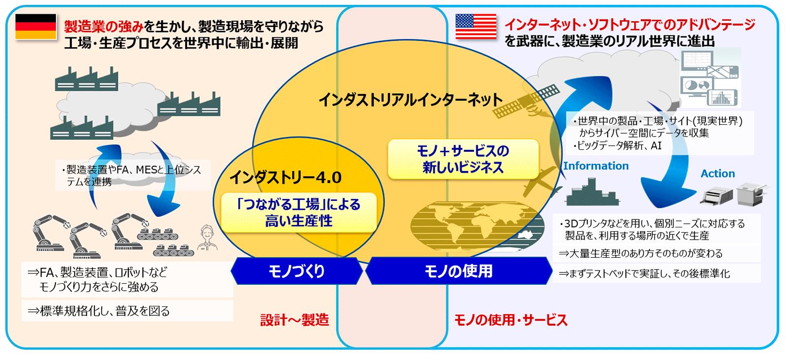 インダストリー4.0とインダストリアルインターネット(著者作成)