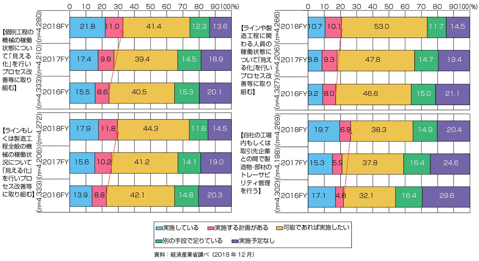 収集データの活用状況(経年)(出典:2019年版ものづくり白書)