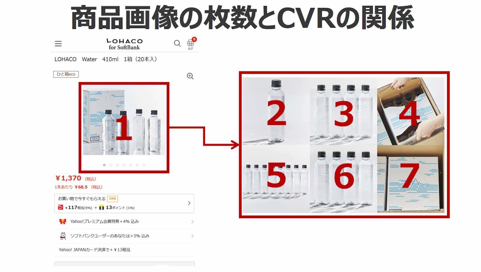資料:商品画像の枚数とCVRの関係1