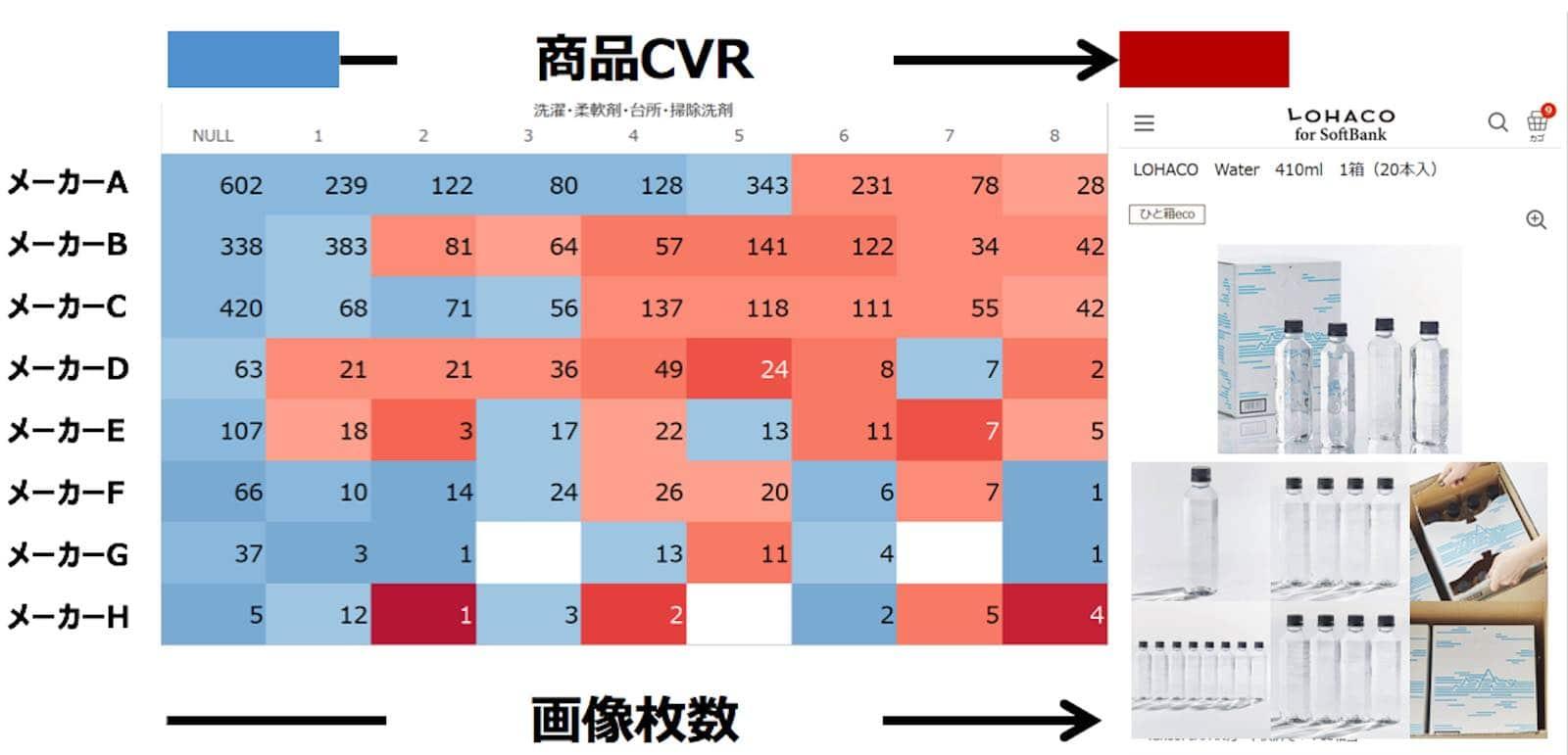 資料:商品画像の枚数とCVRの関係2