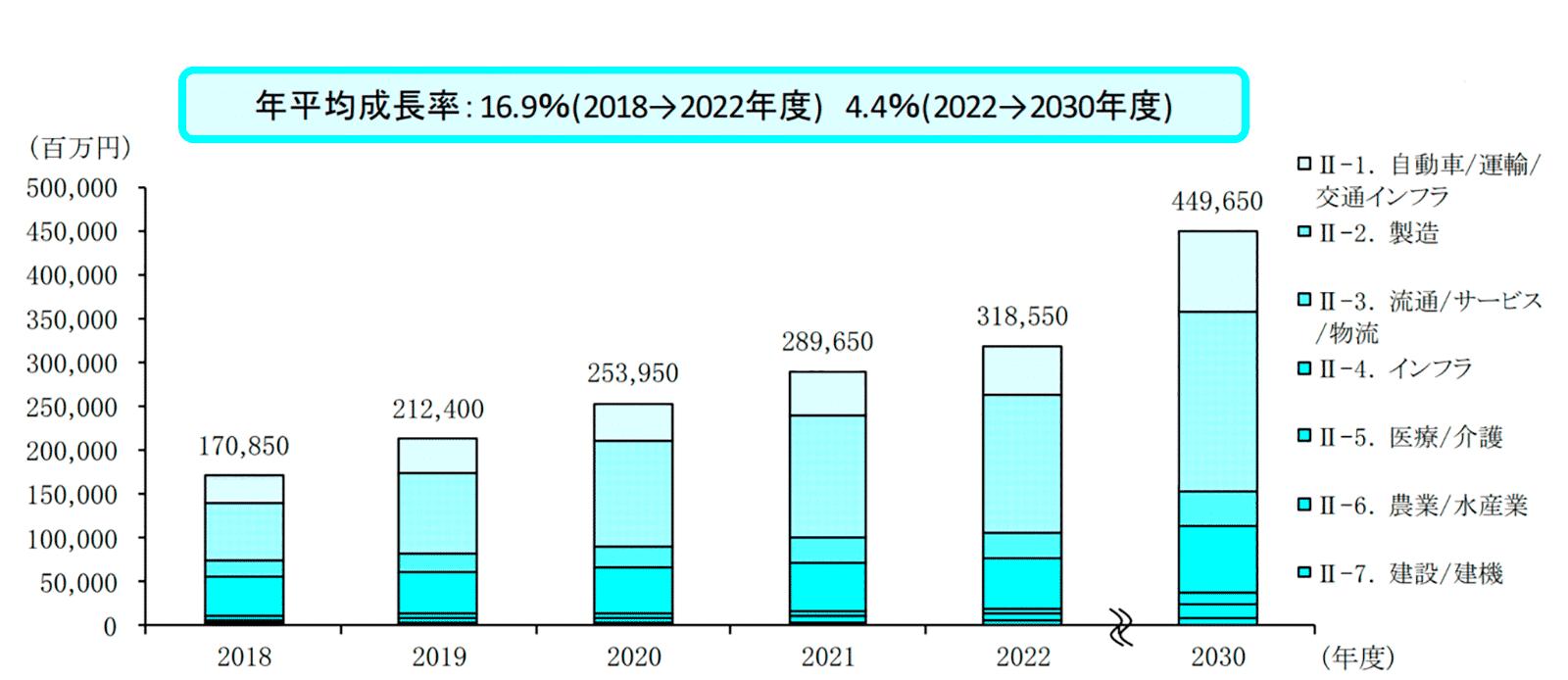 資料:業界別に見たIoT市場の推定成長率(出典:富士キメラ総研「2019 センサーデバイス/ビッグデータ・IoT市場調査総覧(下巻):IoT市場編」)