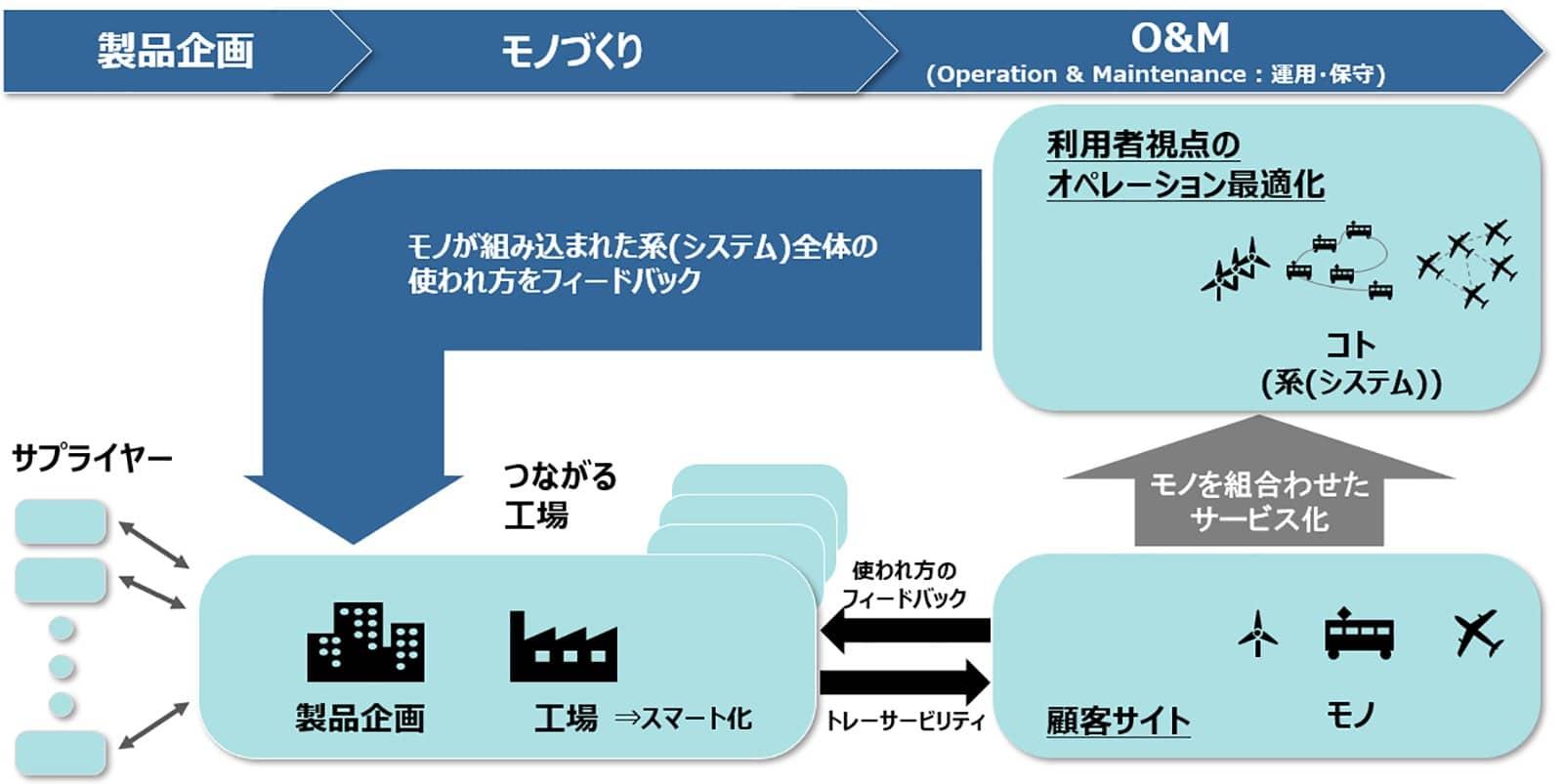 モノづくりのデジタル化は工場の中や工場のスマート化にとどまらない(著者作成)