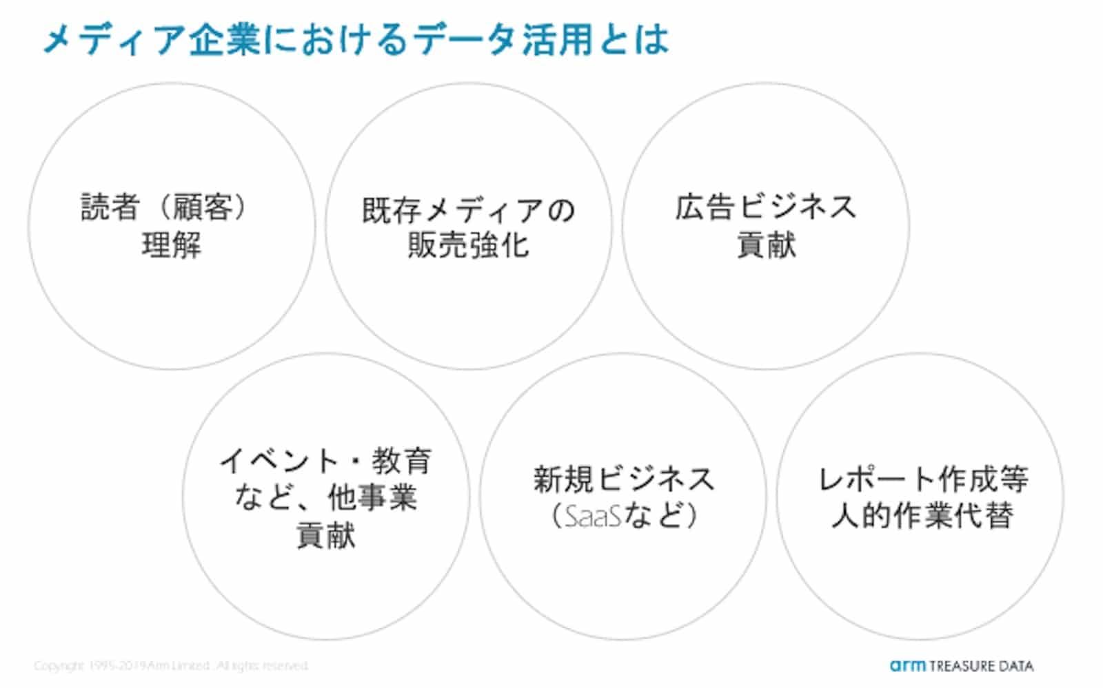 資料:メディア企業におけるデータ活用6パターン