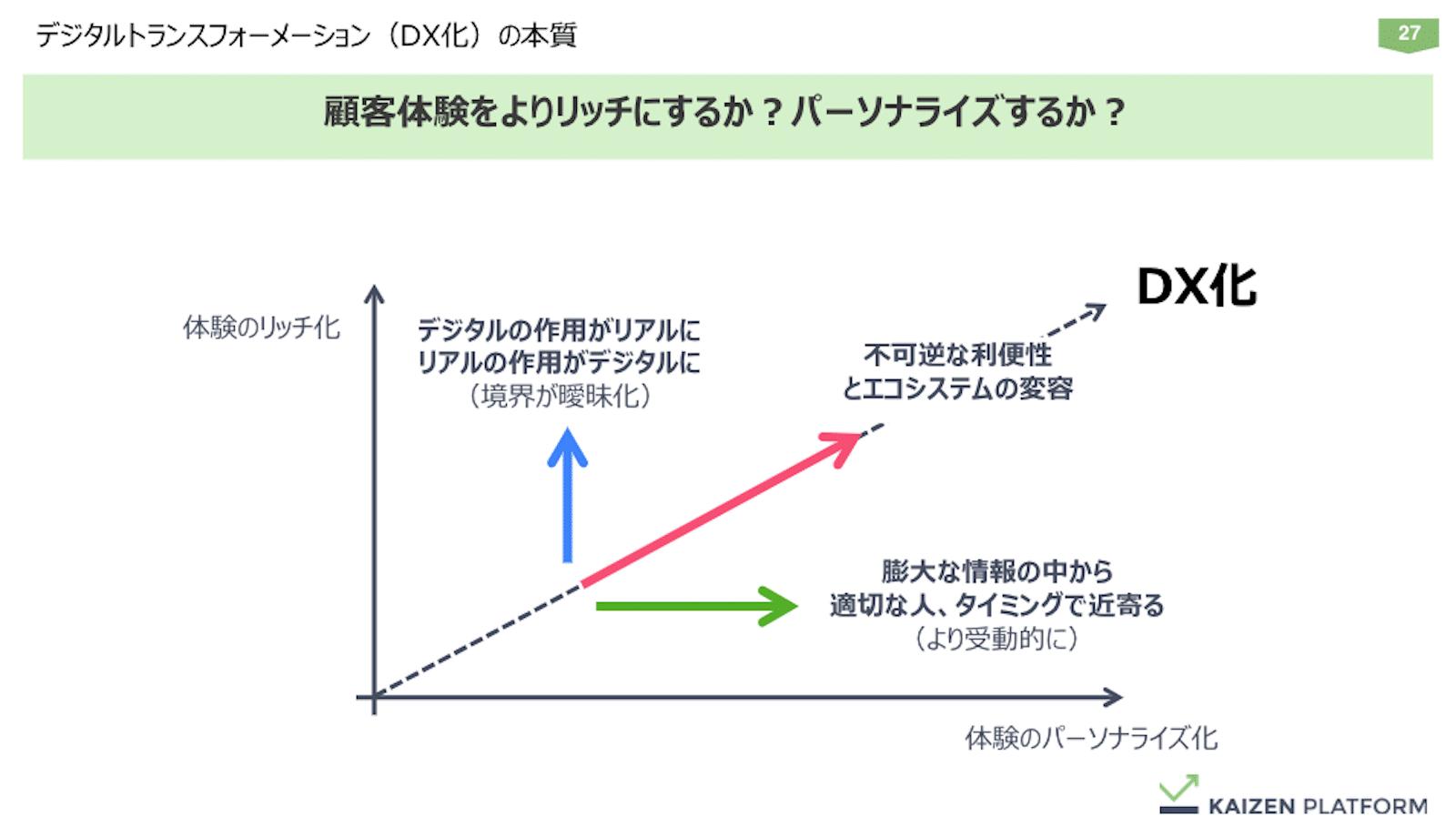 資料:デジタルトランスフォーメーション(DX化)の本質。顧客体験をよりリッチにするか?パーソナライズするか?