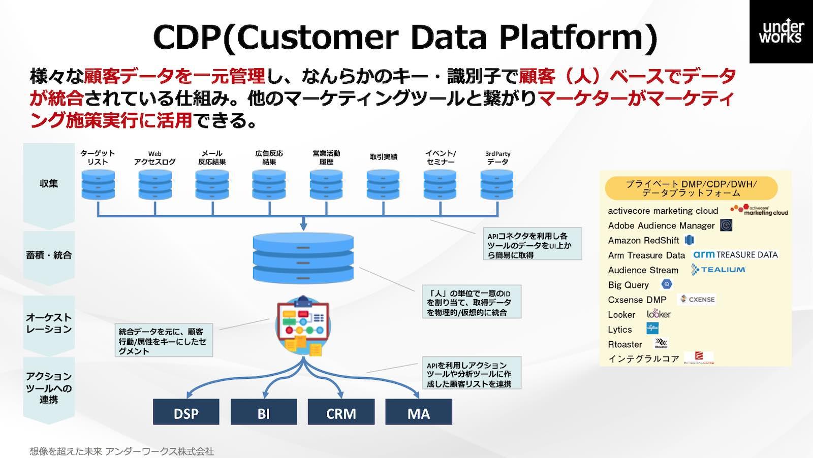 資料:CDP(Customer Data Platform) 様々な顧客データを一元管理し、なんらかのキー・識別子で顧客(人)ベースでデータが統合されている仕組み。他のマーケティングツールとつ繋がりマーケターがマーケティング施策実行に活用できる。