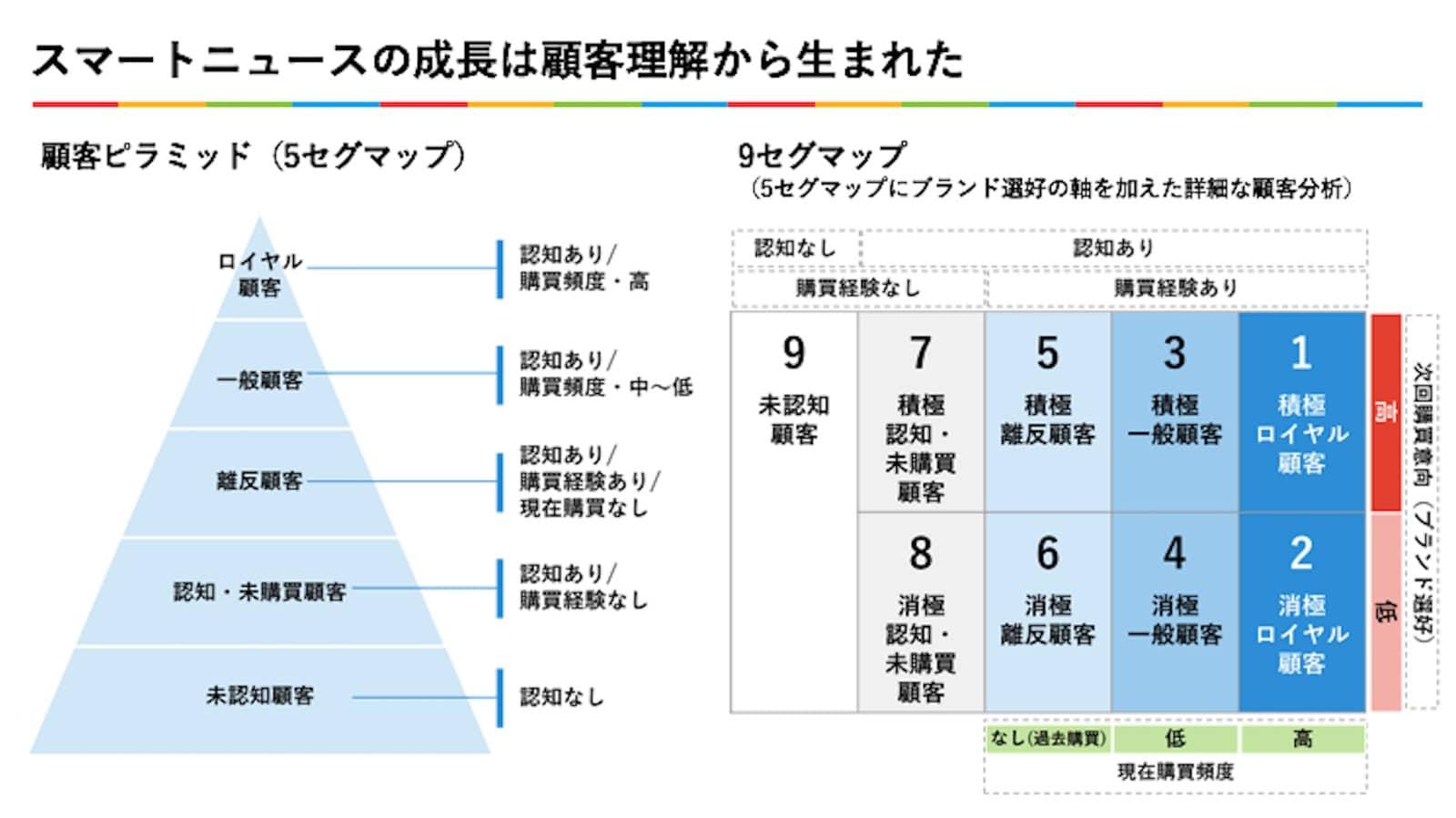 資料:スマートニュースの成長は顧客理解から生まれた