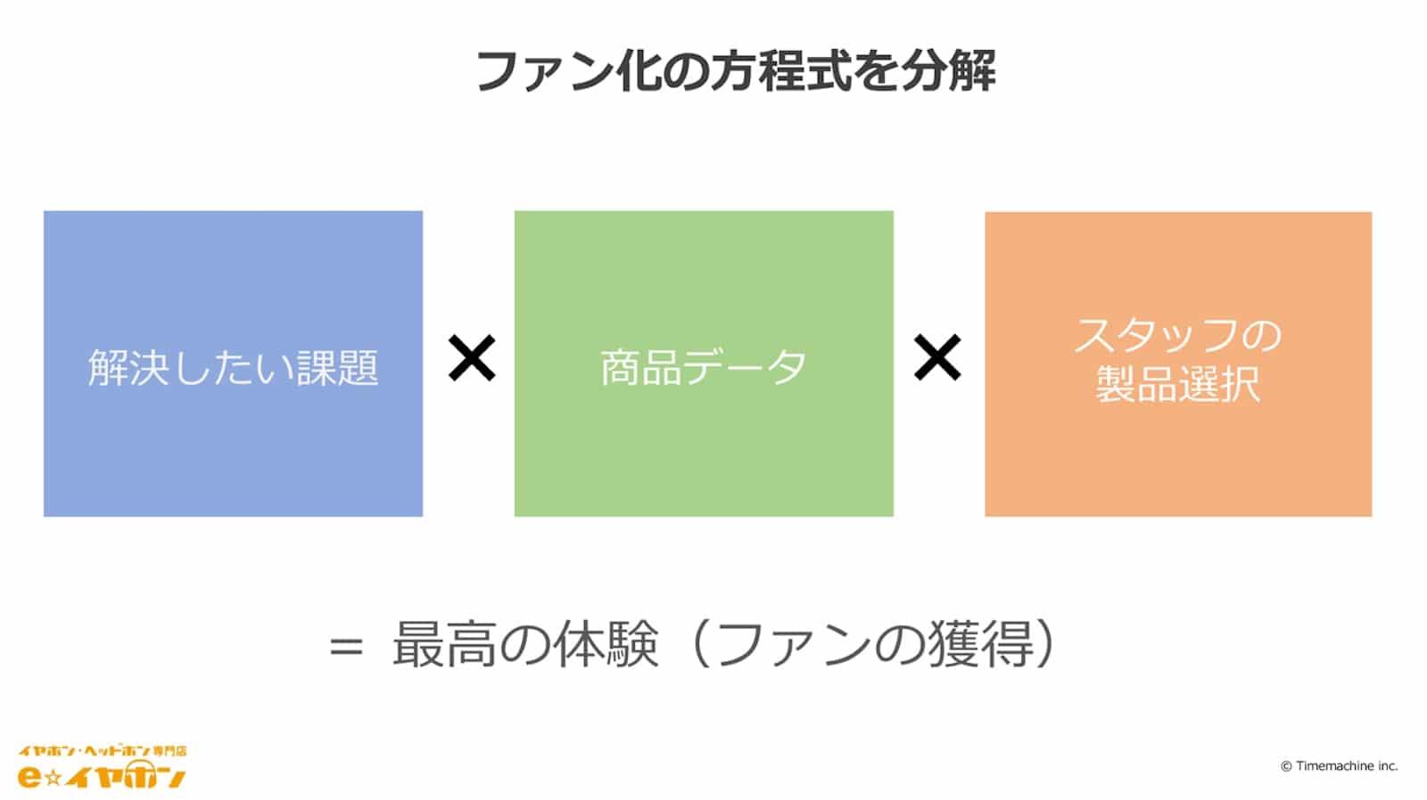 資料:ファン化の方程式を分解