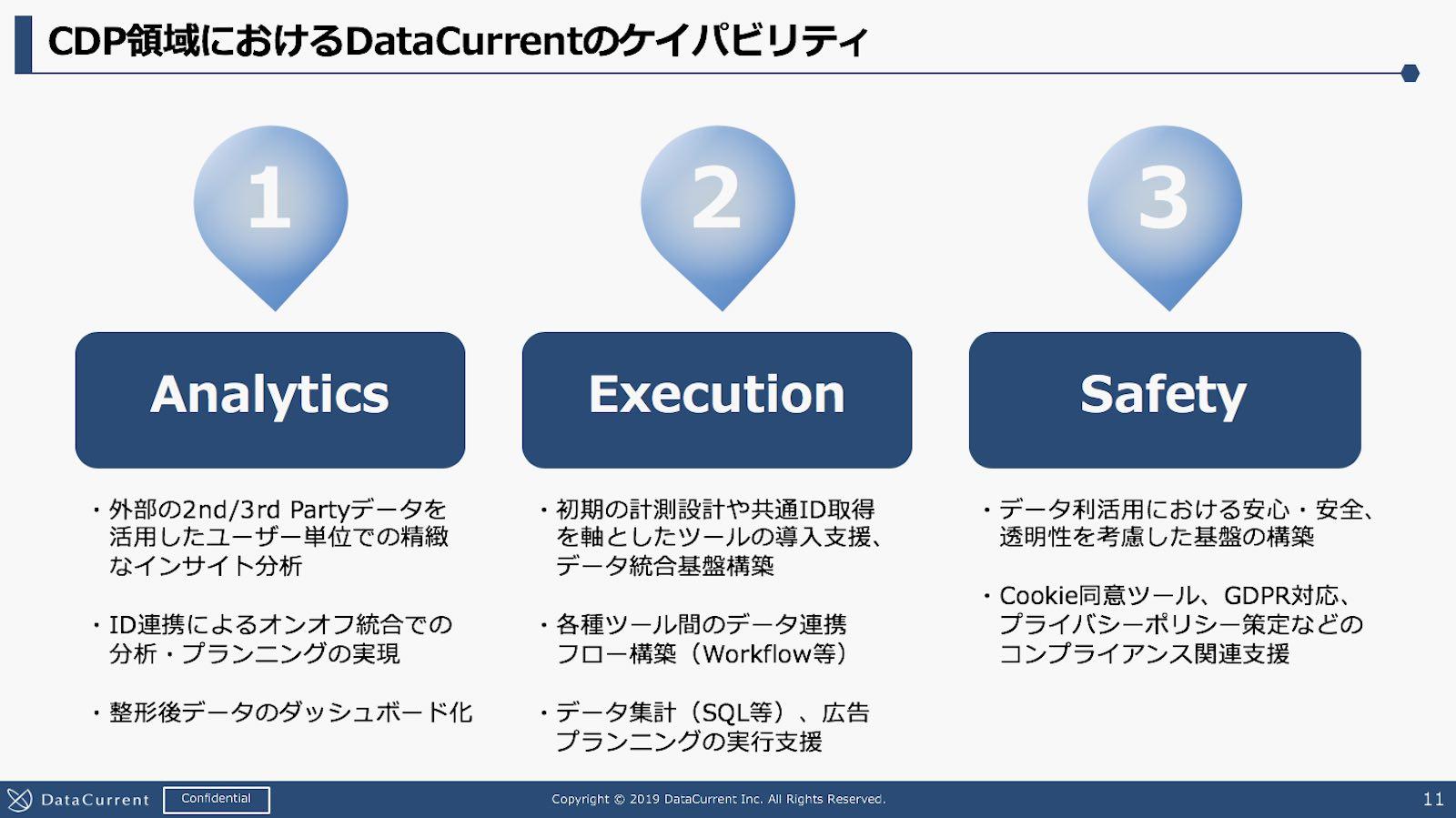 資料:CDP領域におけるDataCurrentのケイパビリティ