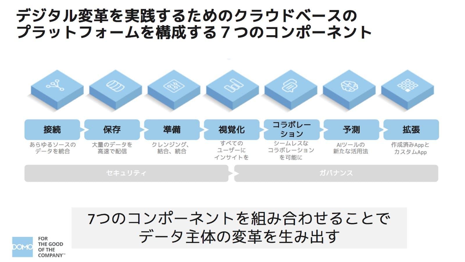 資料:デジタル変革を実践するためのクラウドベースのプラットフォームを構成する7つのコンポーネント