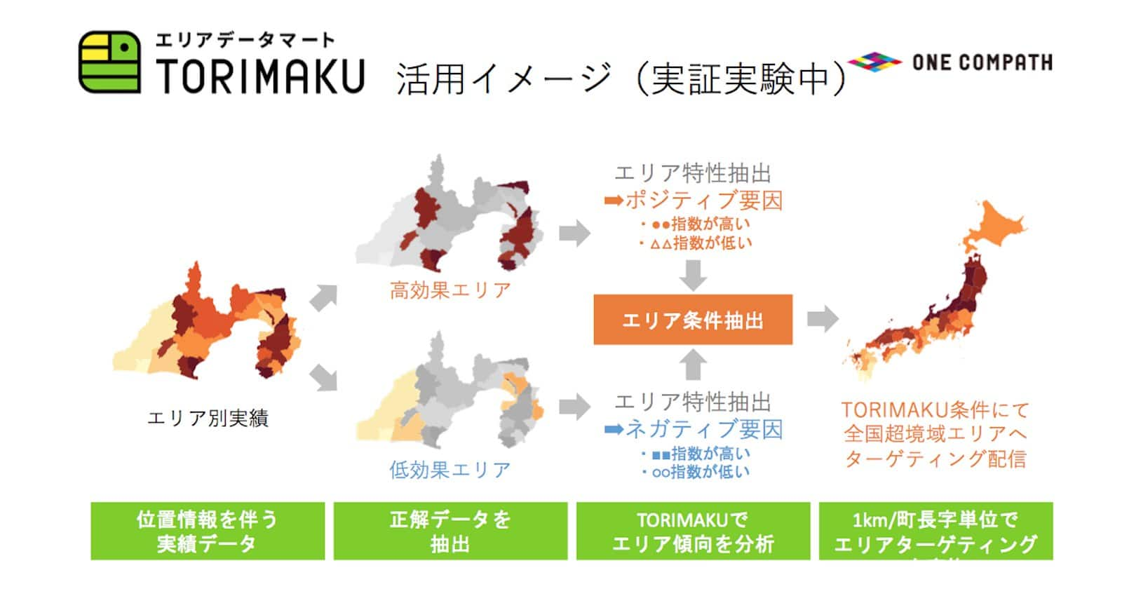 資料:エリアデータマートTORIMAKU活用イメージ