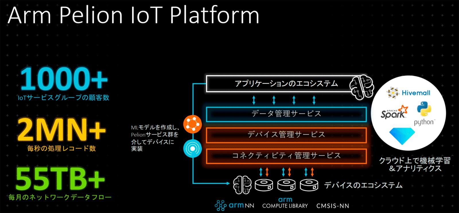 Pelion IoT Platformの全体像。IoTの3つの要素すなわち「コネクティビティ」「デバイス」「データ」を管理するクラウドサービスである。