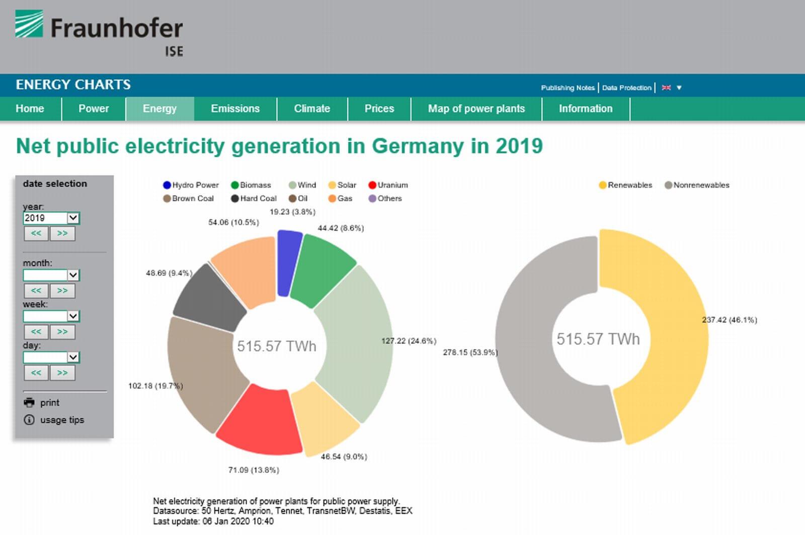Fraunhofer ISEによる2019年のドイツの発電状況のまとめ