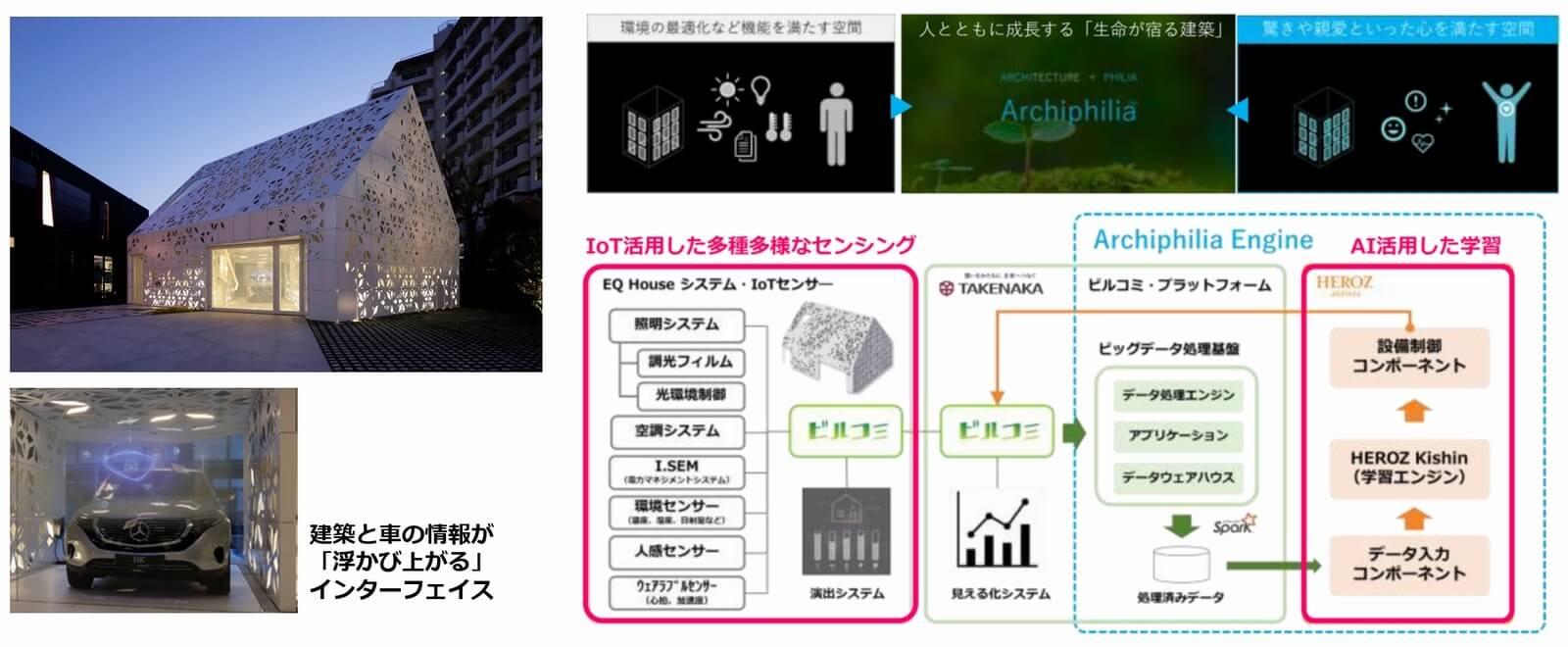 資料:ビルコミ事例(AIを搭載した近未来の建築技術を活用することで、来場者の好みや快適性を、AIが学習し、よりパーソナライズされた快適な空間を実現)
