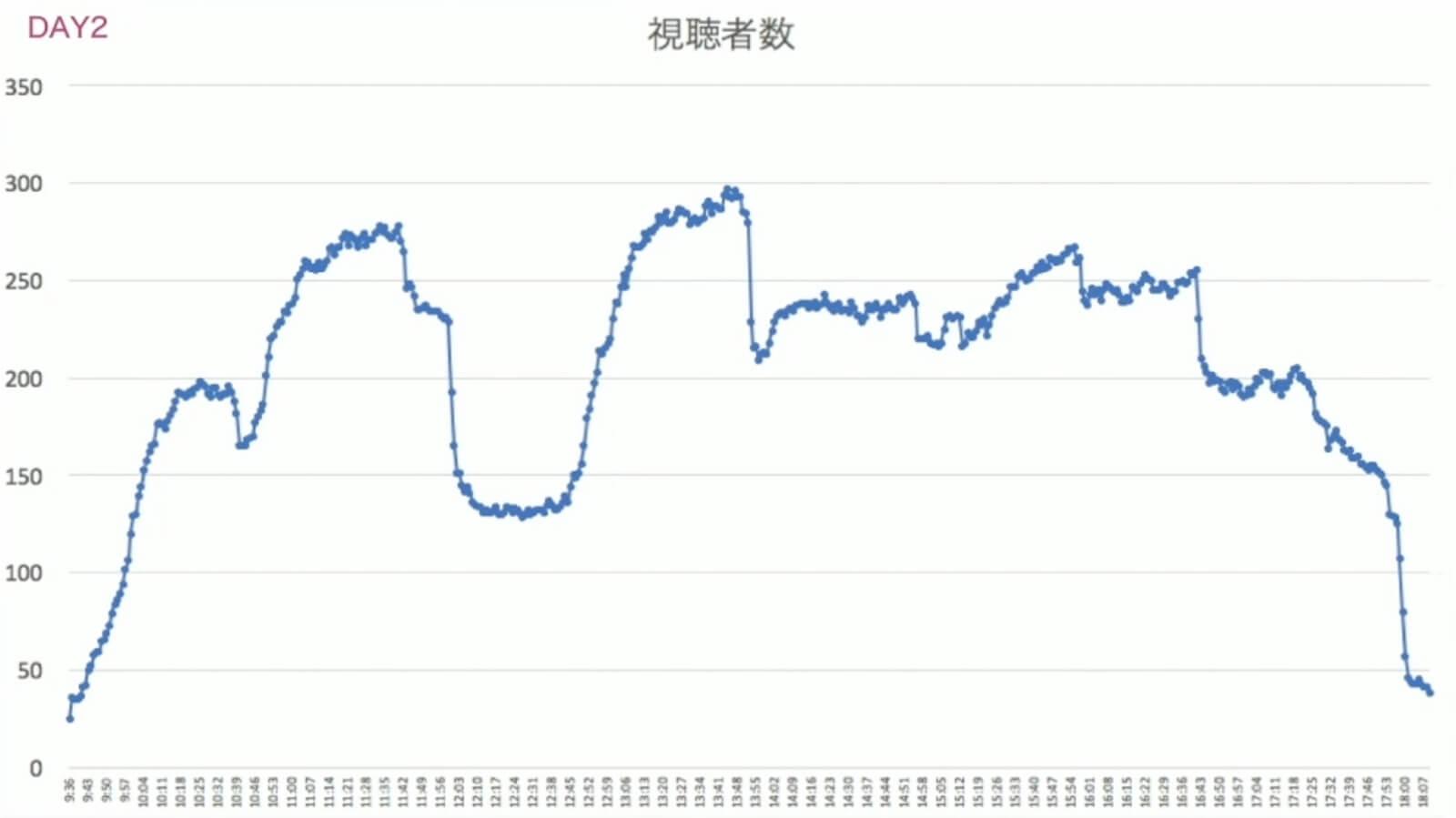 時間毎の同時視聴者数グラフ(折れ線グラフ)。12時付近(ランチタイム)に大きな離脱が見て取れる。