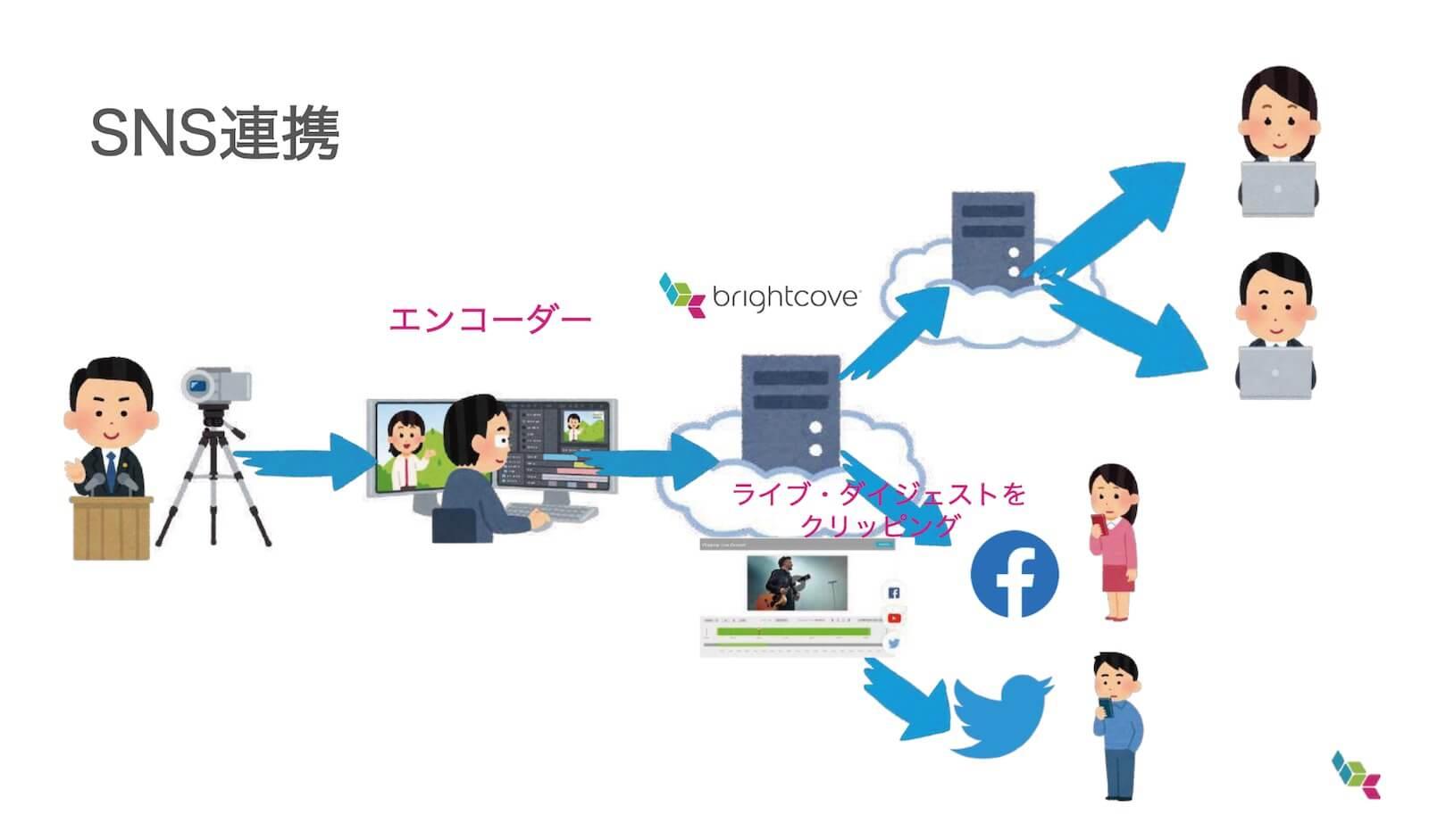 Brightcoveを利用したSNS連携配信の配信フローイメージ