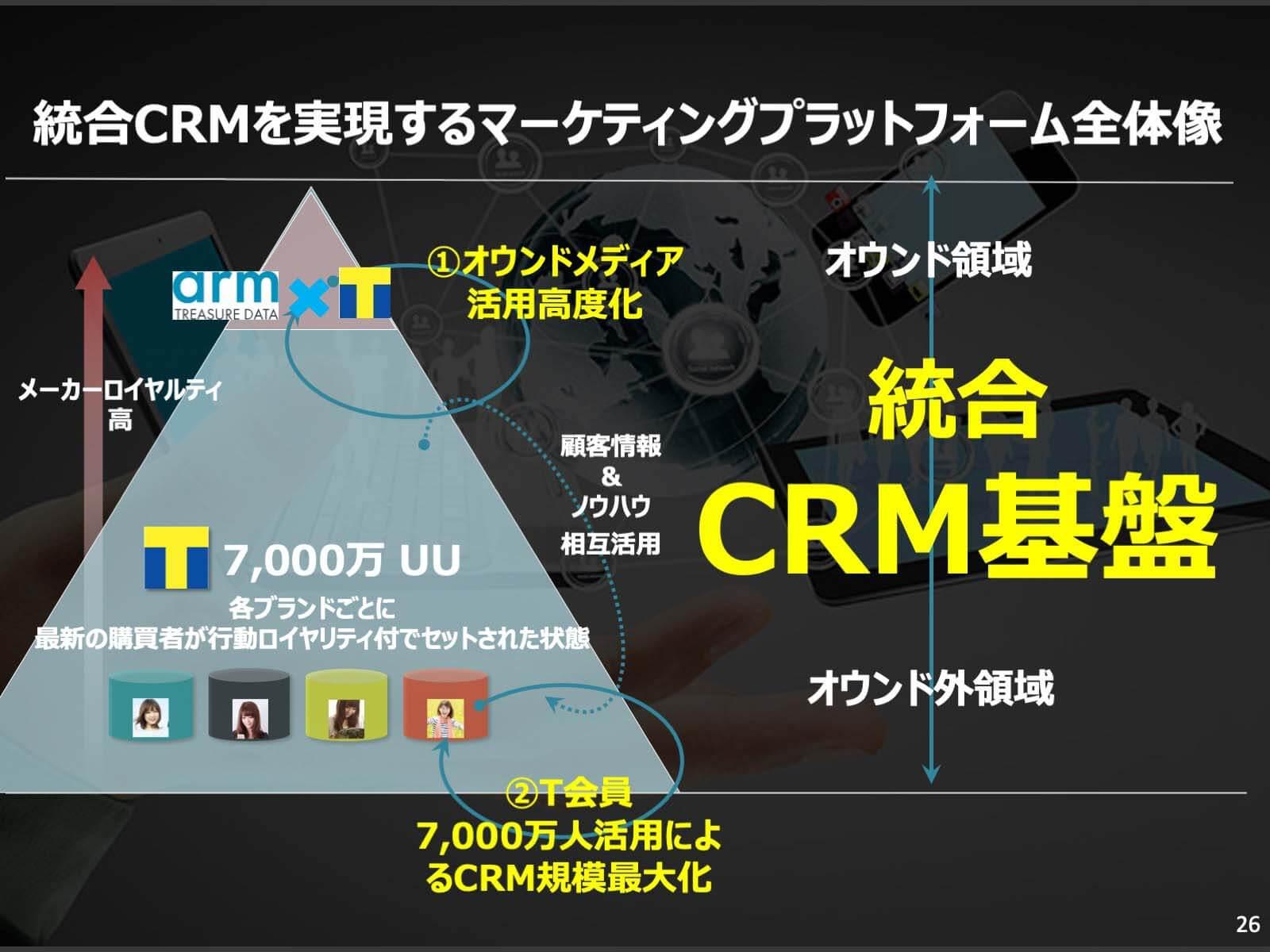 統合CRMを実現するマーケティングプラットフォーム全体像