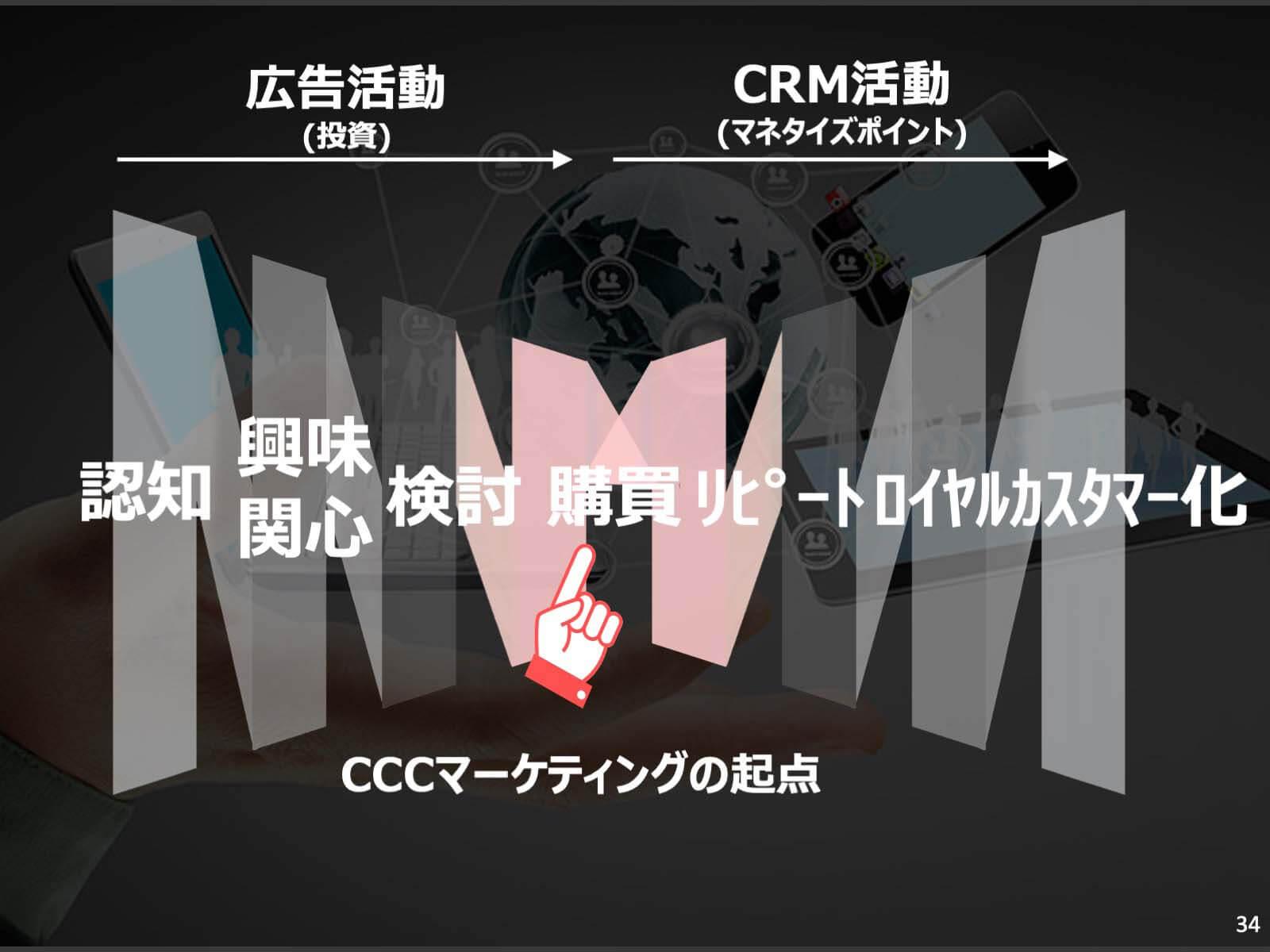 CCCマーケティングの起点