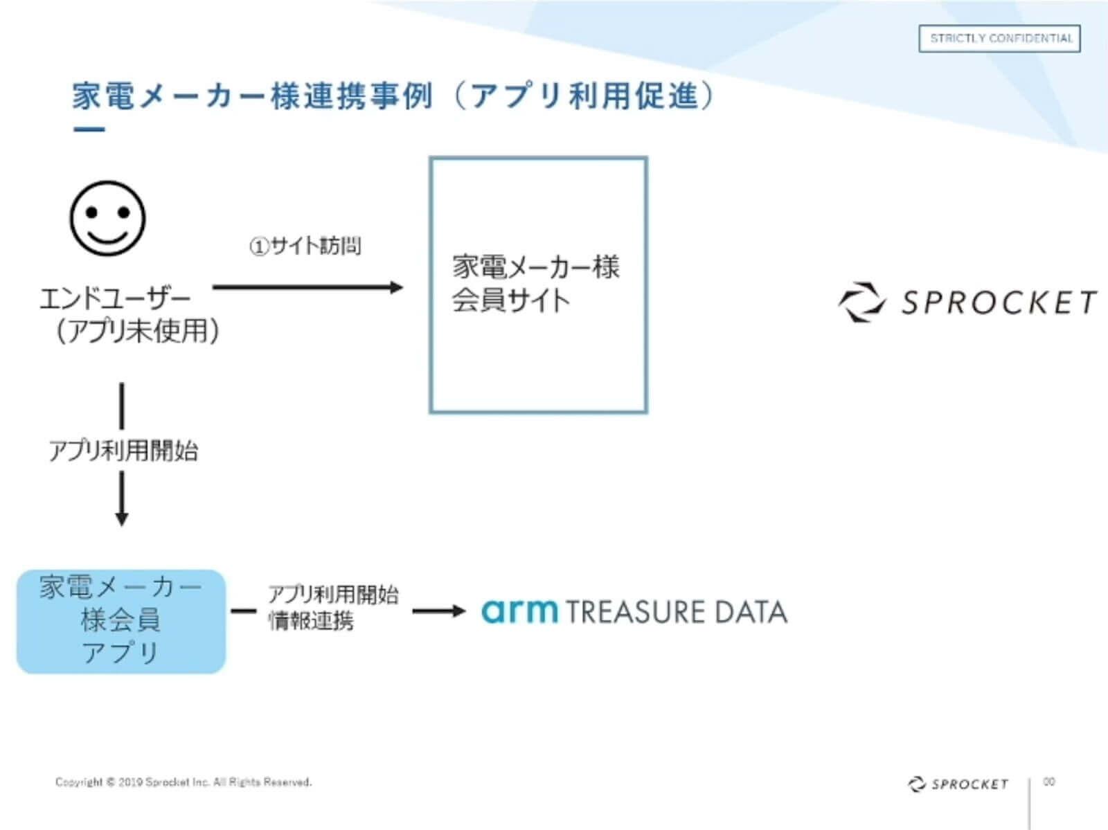 資料:家電メーカー様連携事例(アプリ利用促進)
