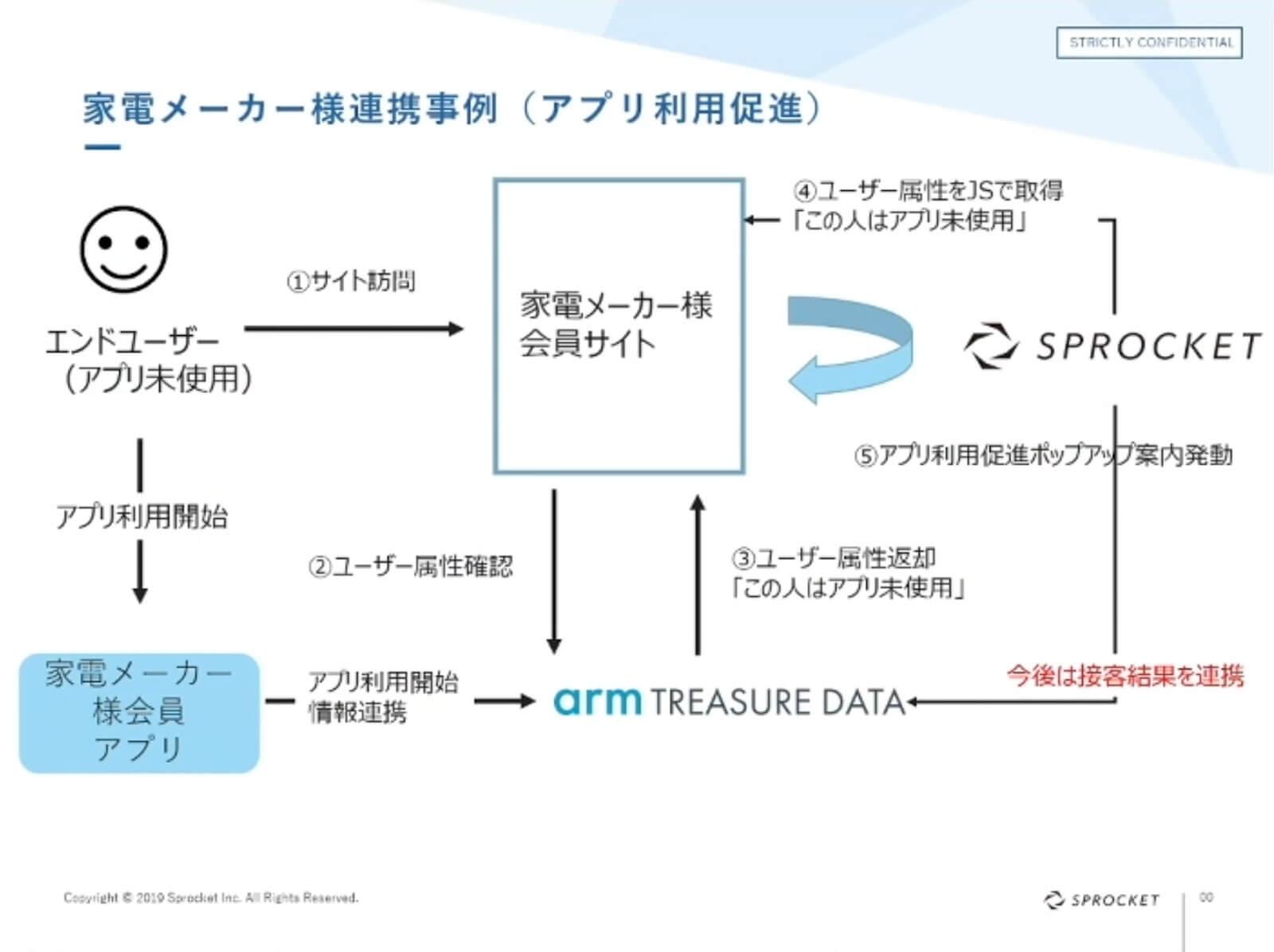 資料:家電メーカー様連携事例 続き(アプリ利用促進)