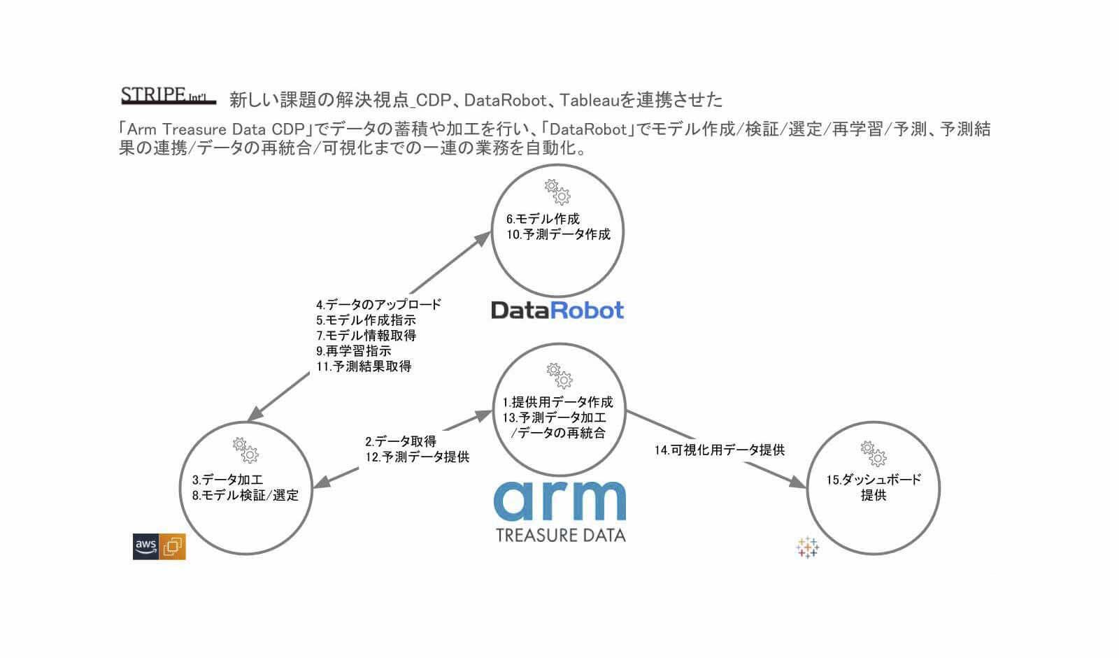 CDP、DataRobot、Tableauの連携